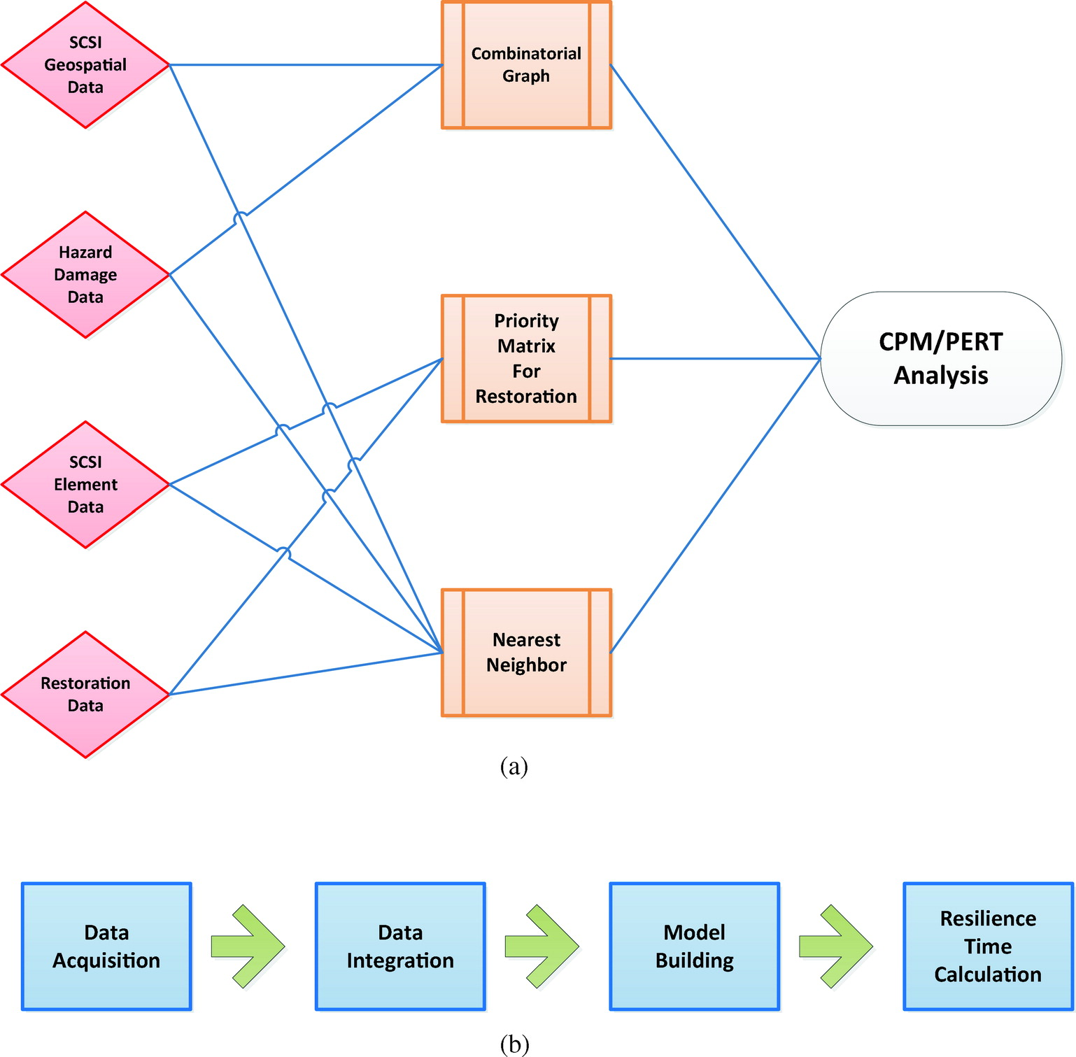 Framework for modeling urban restoration resilience time in the framework for modeling urban restoration resilience time in the aftermath of an extreme event natural hazards review vol 16 no 4 ccuart Image collections