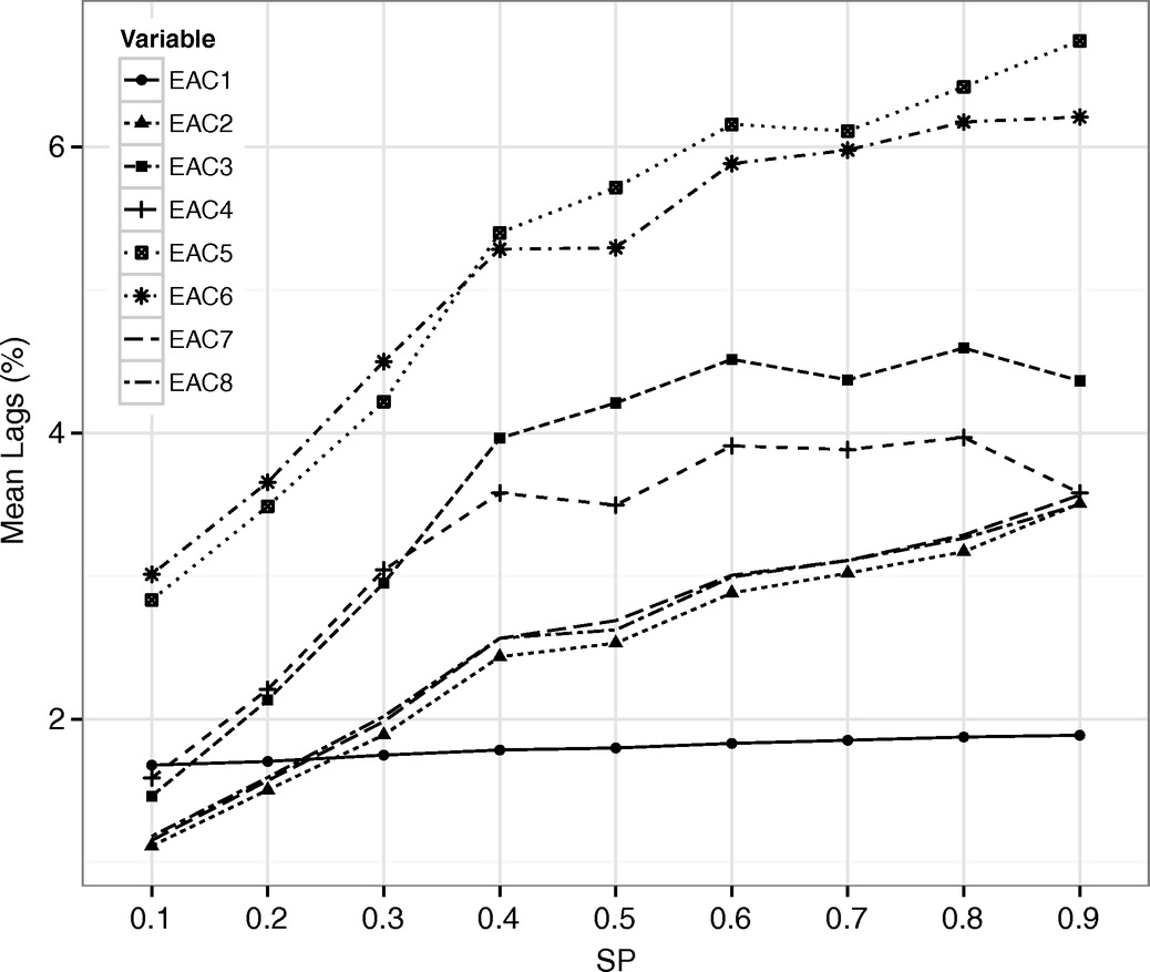 Study of the Stability of Earned Value Management