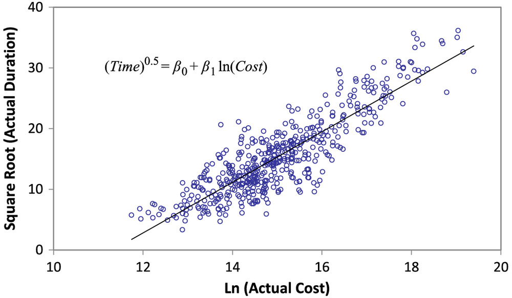 Planning-Phase Estimation of Construction Time for a Large