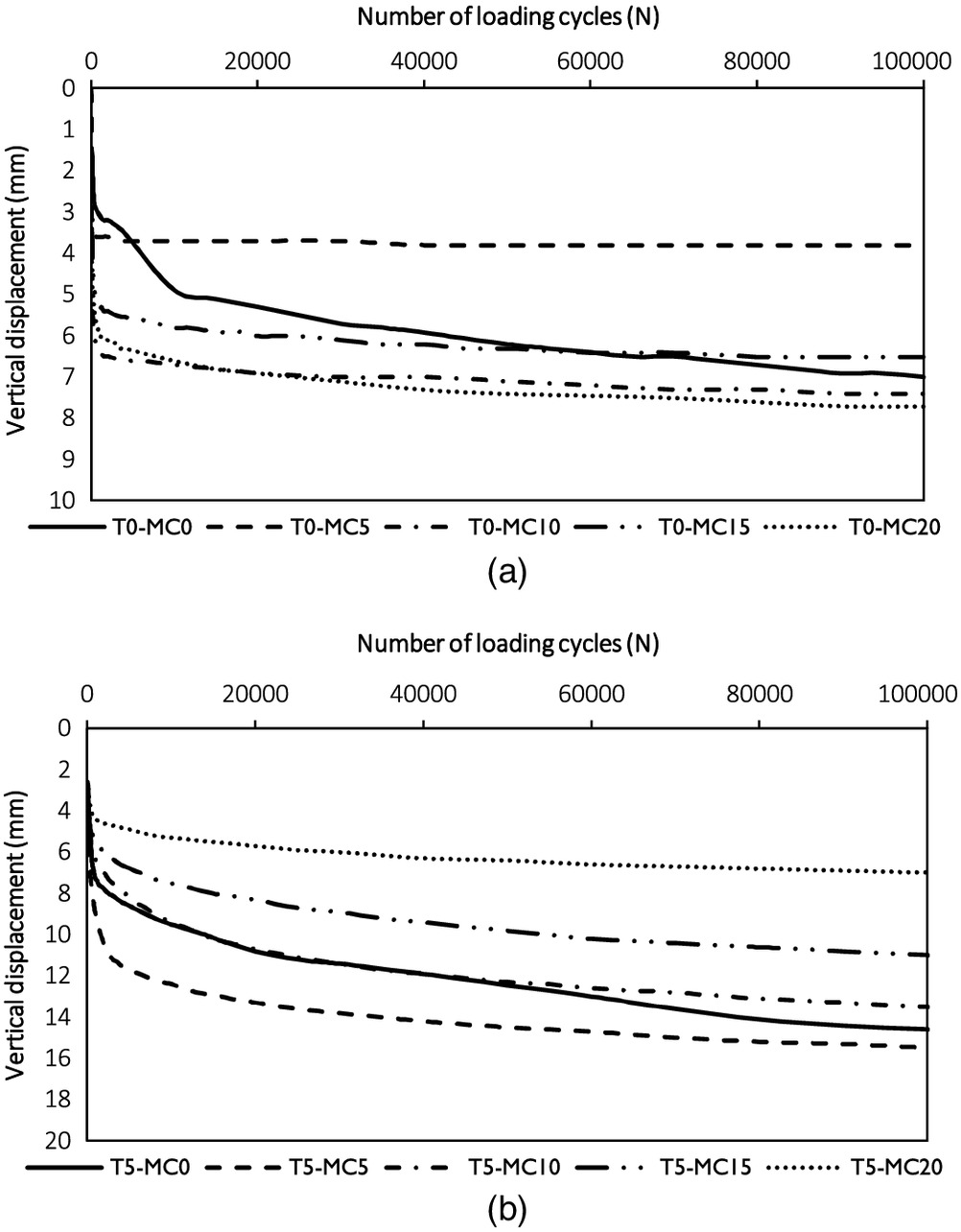 Effect of Moisture on Performance of Mixture of Sand-Fouled Ballast