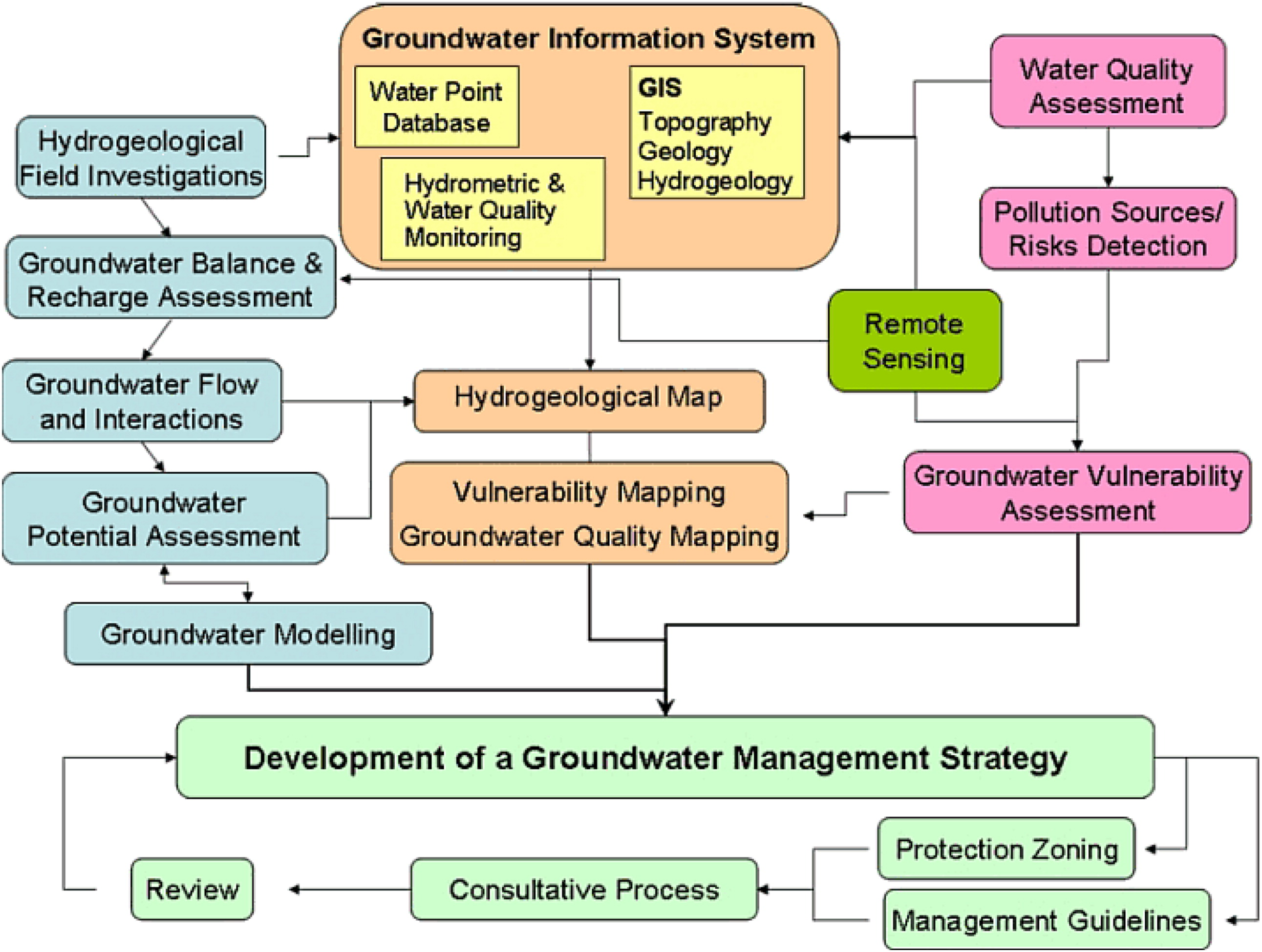 Current and Future Challenges in Groundwater  I: Modeling and
