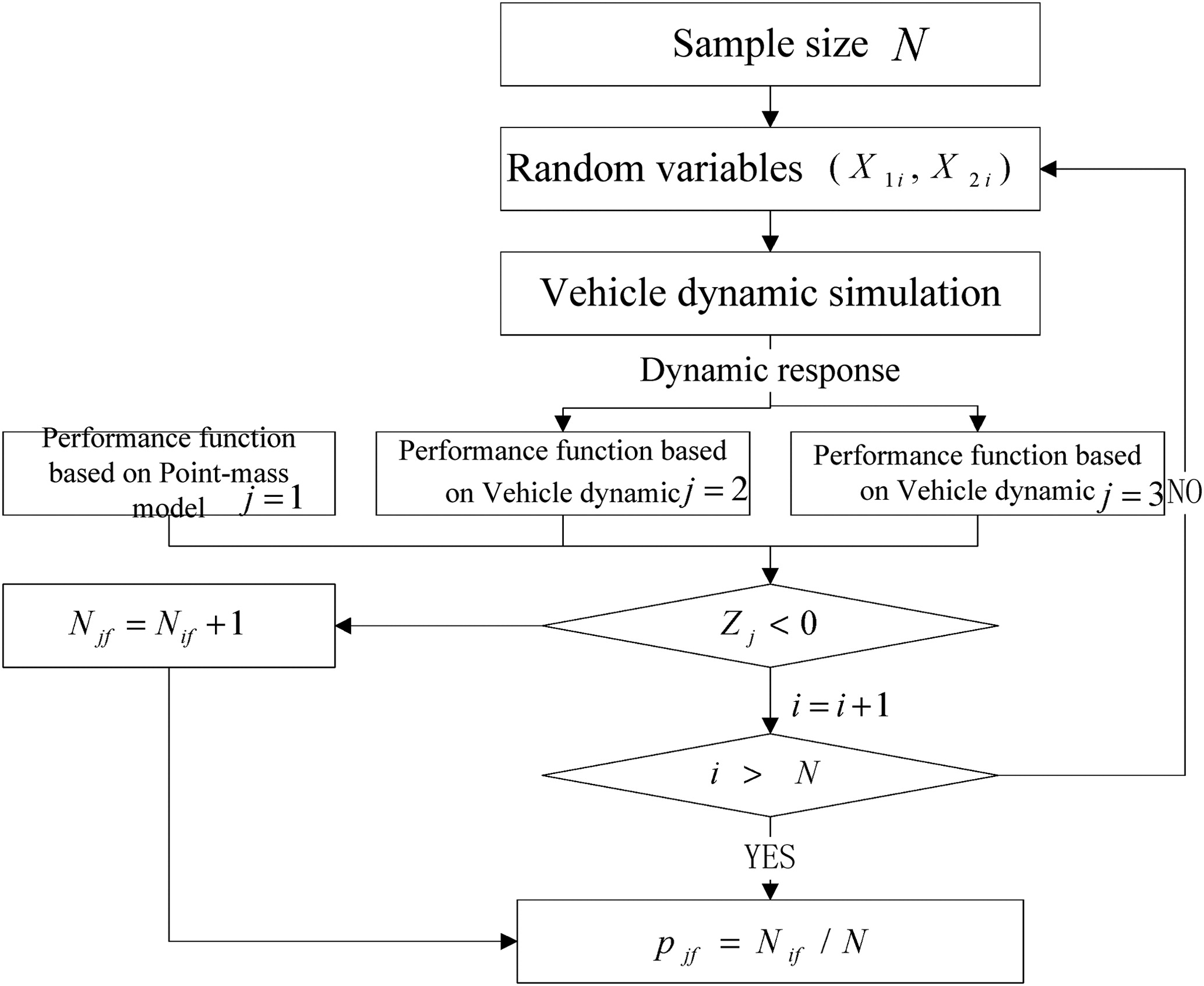 Reliability Analysis of Vehicle Stability on Combined Horizontal and