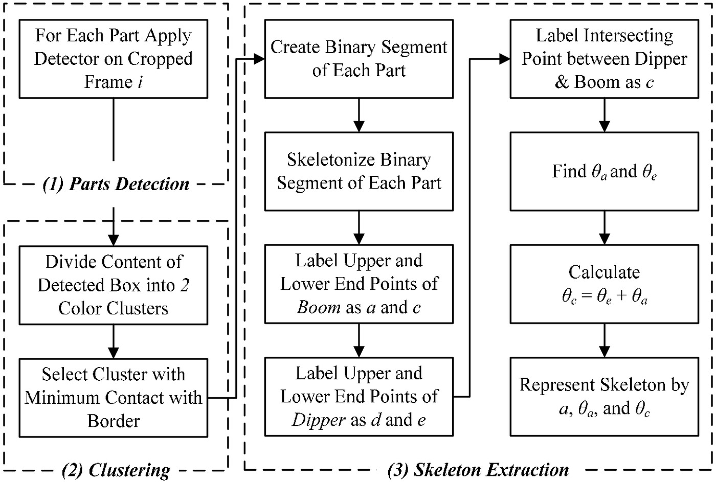 Framework for Location Data Fusion and Pose Estimation of Excavators