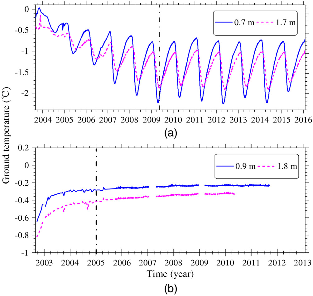 Long-Term Thermal Effects of Air Convection Embankments in