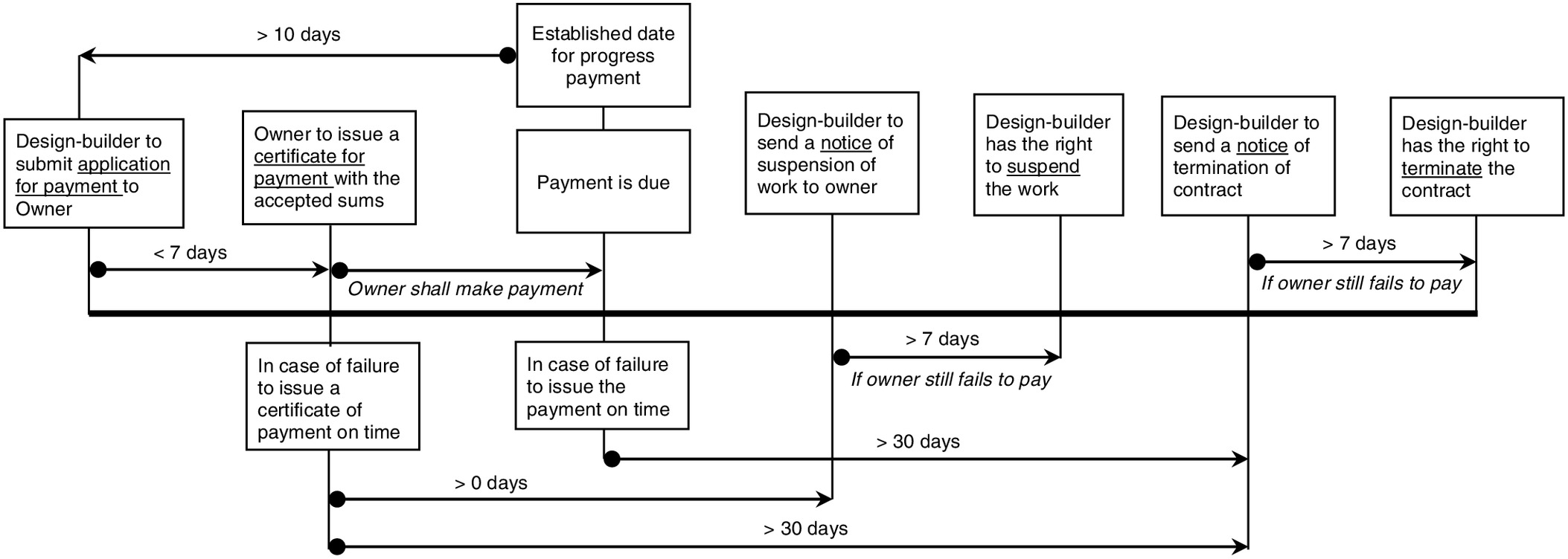 Administering employers payment obligations under national and administering employers payment obligations under national and international designbuild standard forms of contract journal of legal affairs and dispute xflitez Image collections