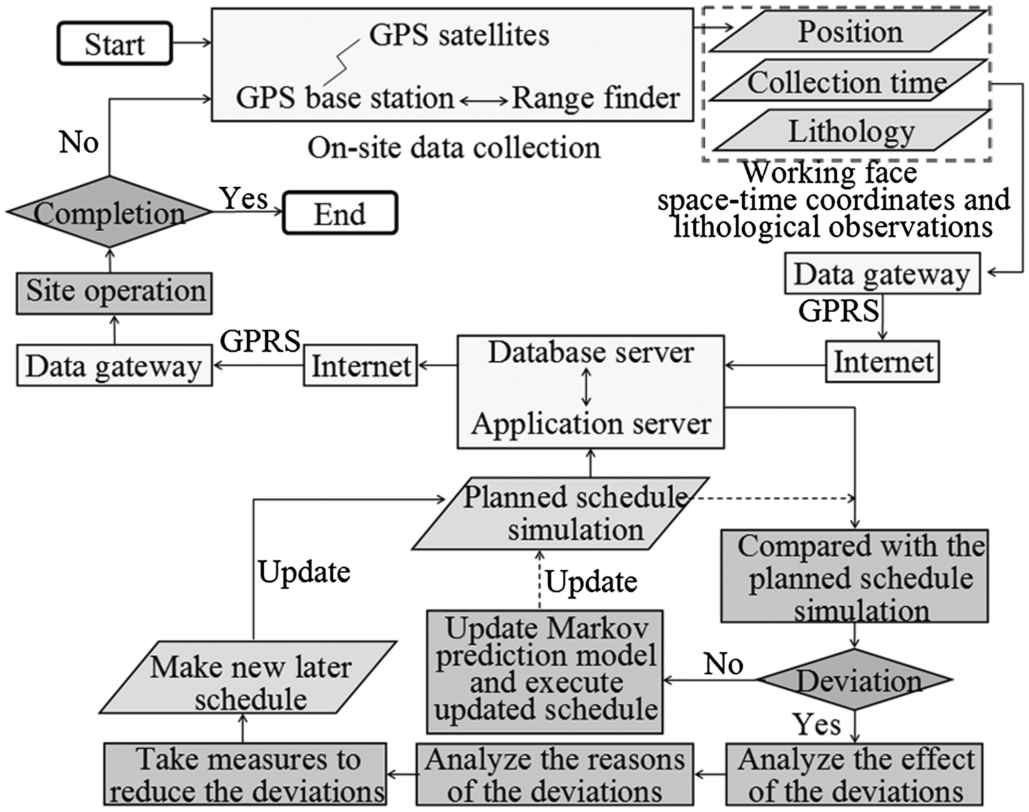Real Time Construction Schedule Analysis Of Long Distance Diversion Vector 9000 Gps Wiring Diagram Tunnels Based On Lithological Predictions Using A Markov Process Journal