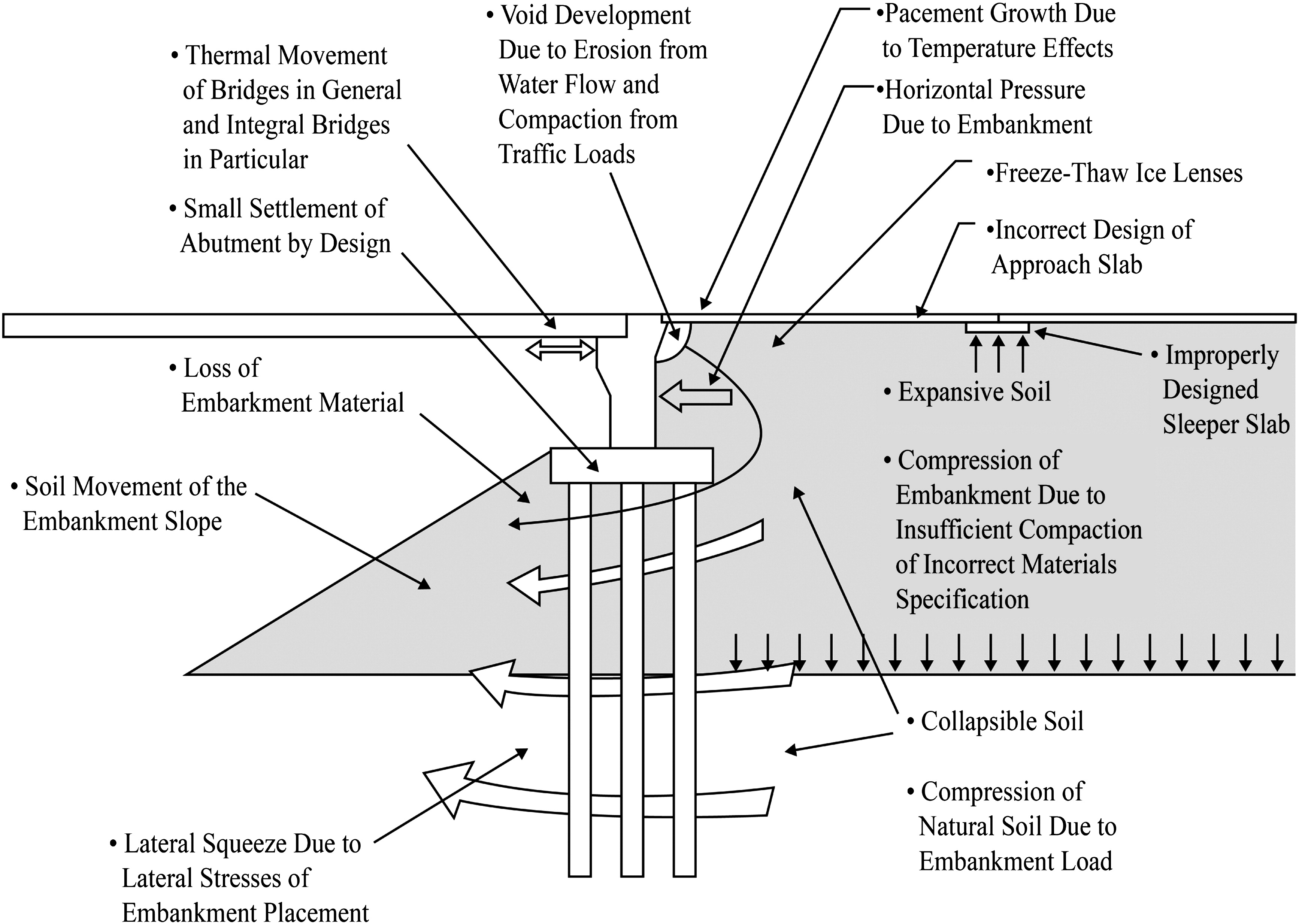 approaches to flat slab design • flat slab • haunched slab a longitudinal slab is one of the least complex types of bridge superstructures  the capabilities of the present design approach .