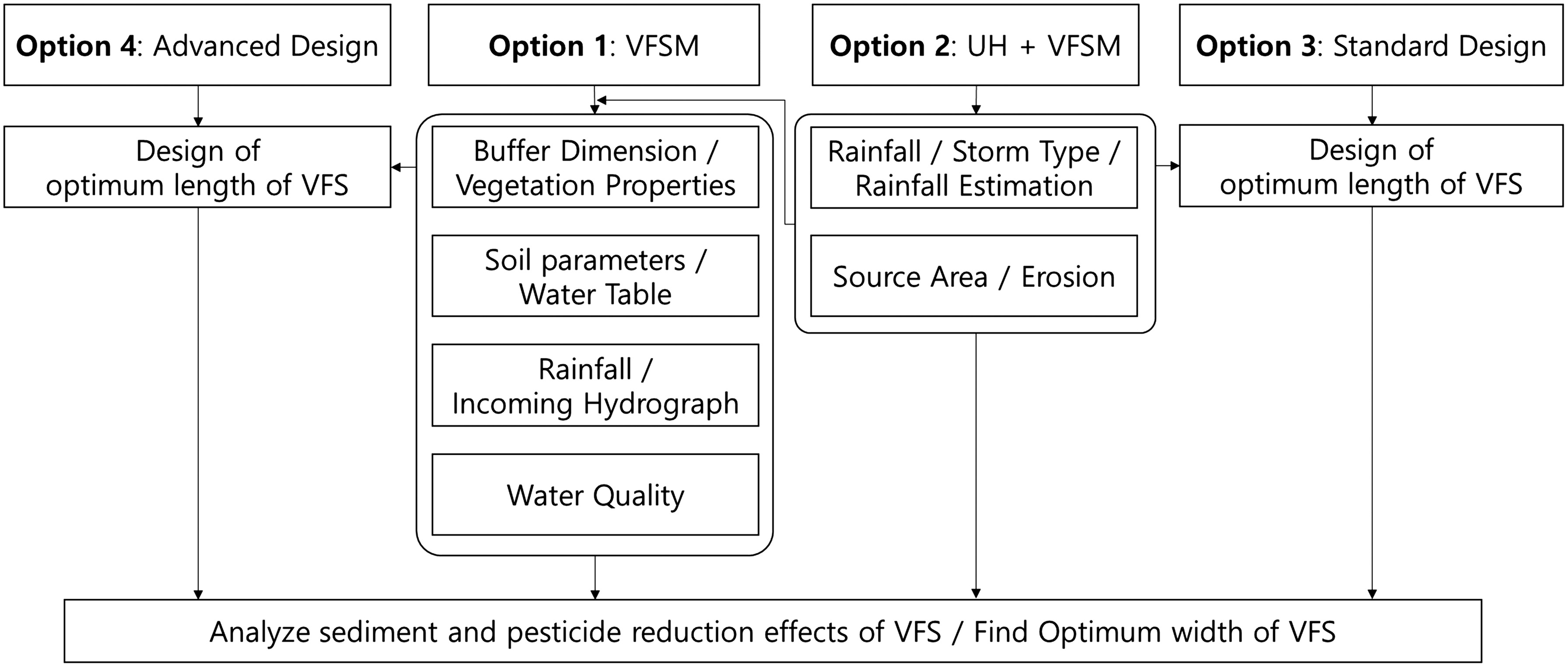 Design of Vegetative Filter Strip Using Web-Based System with