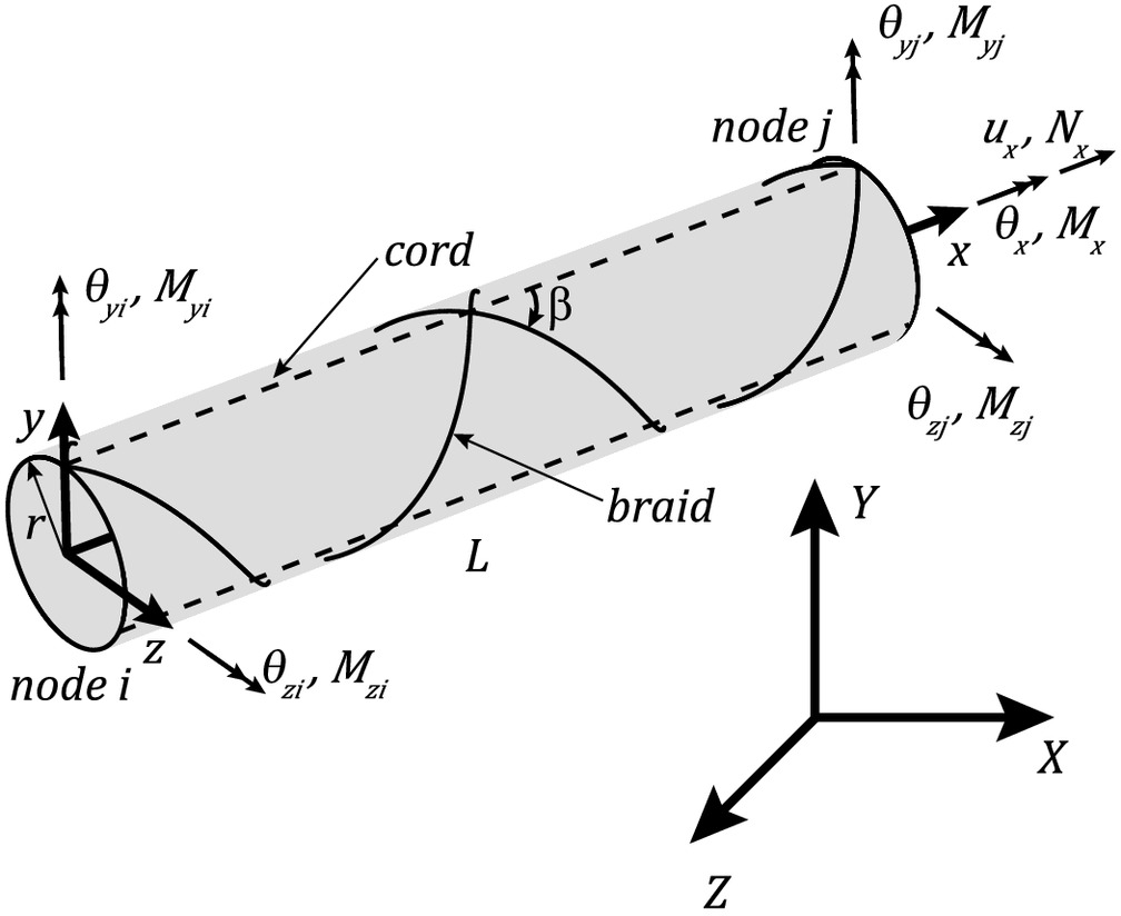 Computationally efficient finite element modeling of braided computationally efficient finite element modeling of braided inflatable structural members with axial reinforcing journal of engineering mechanics vol pooptronica