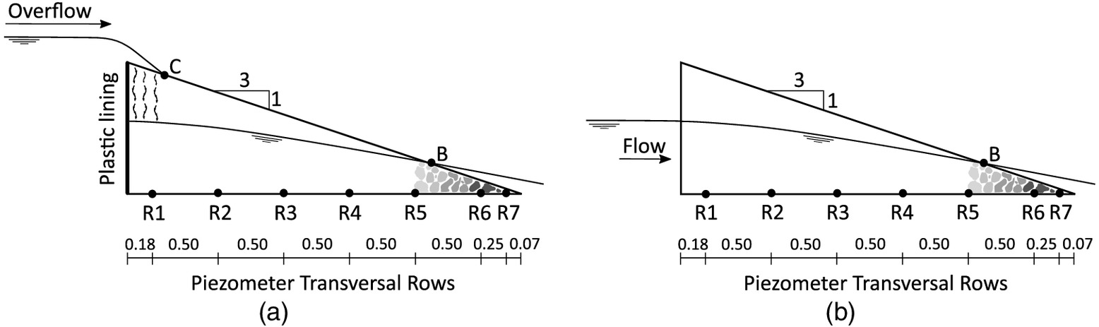 Characterization of the Overtopping Flow through the