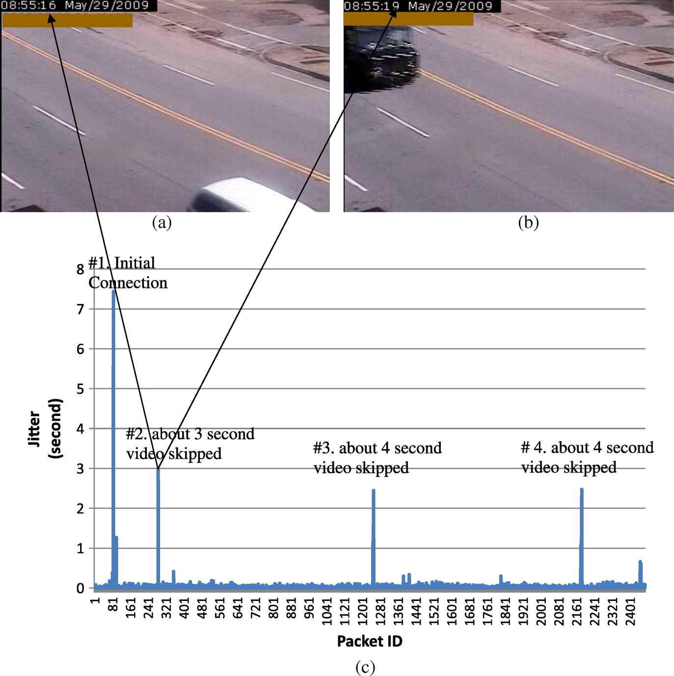 Online Traffic Surveillance: Impact of Wireless