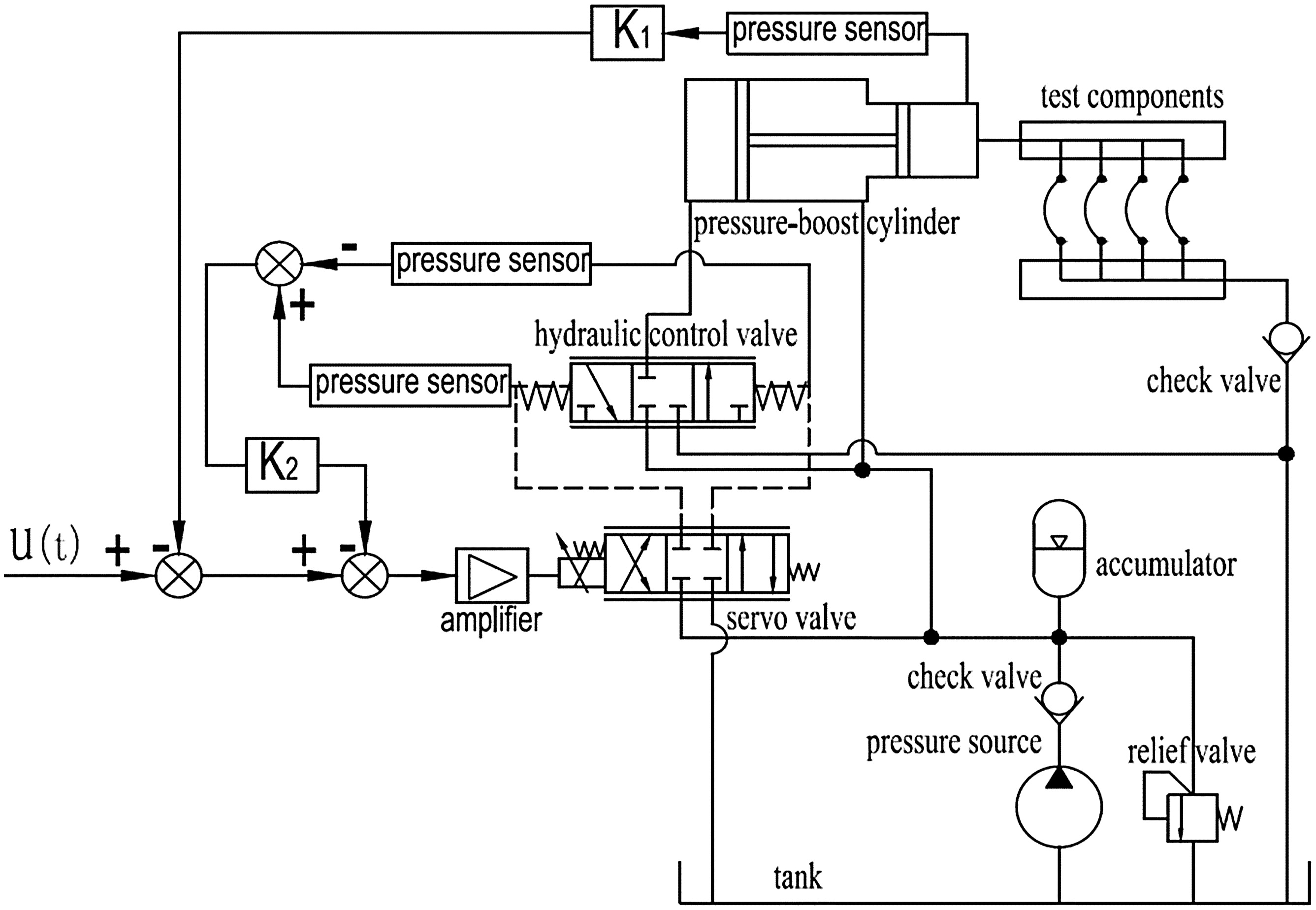 Hydraulic Impulse-Testing System with Pressure Difference Feedback
