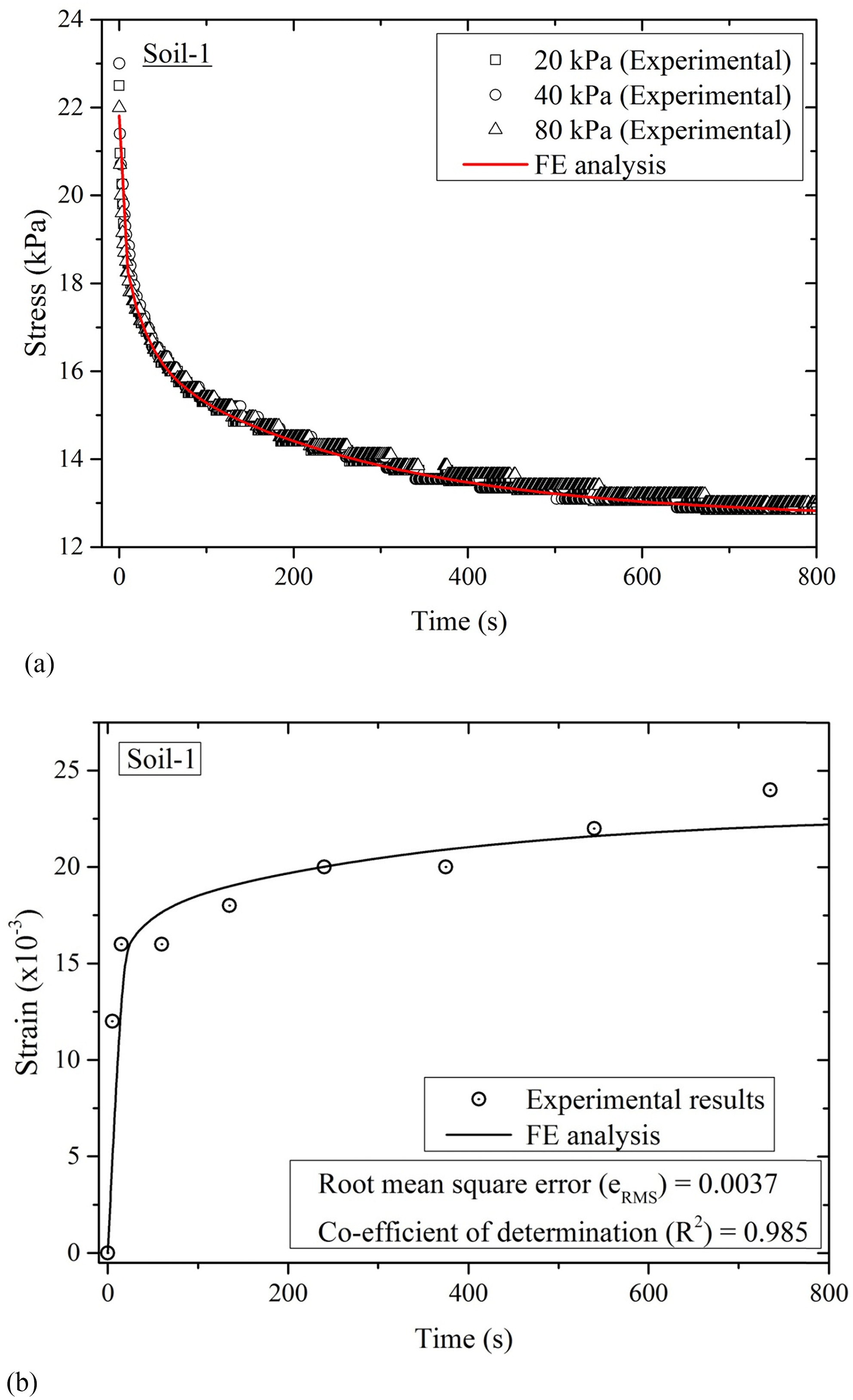 Determination of Viscoelastic Properties of Soil and