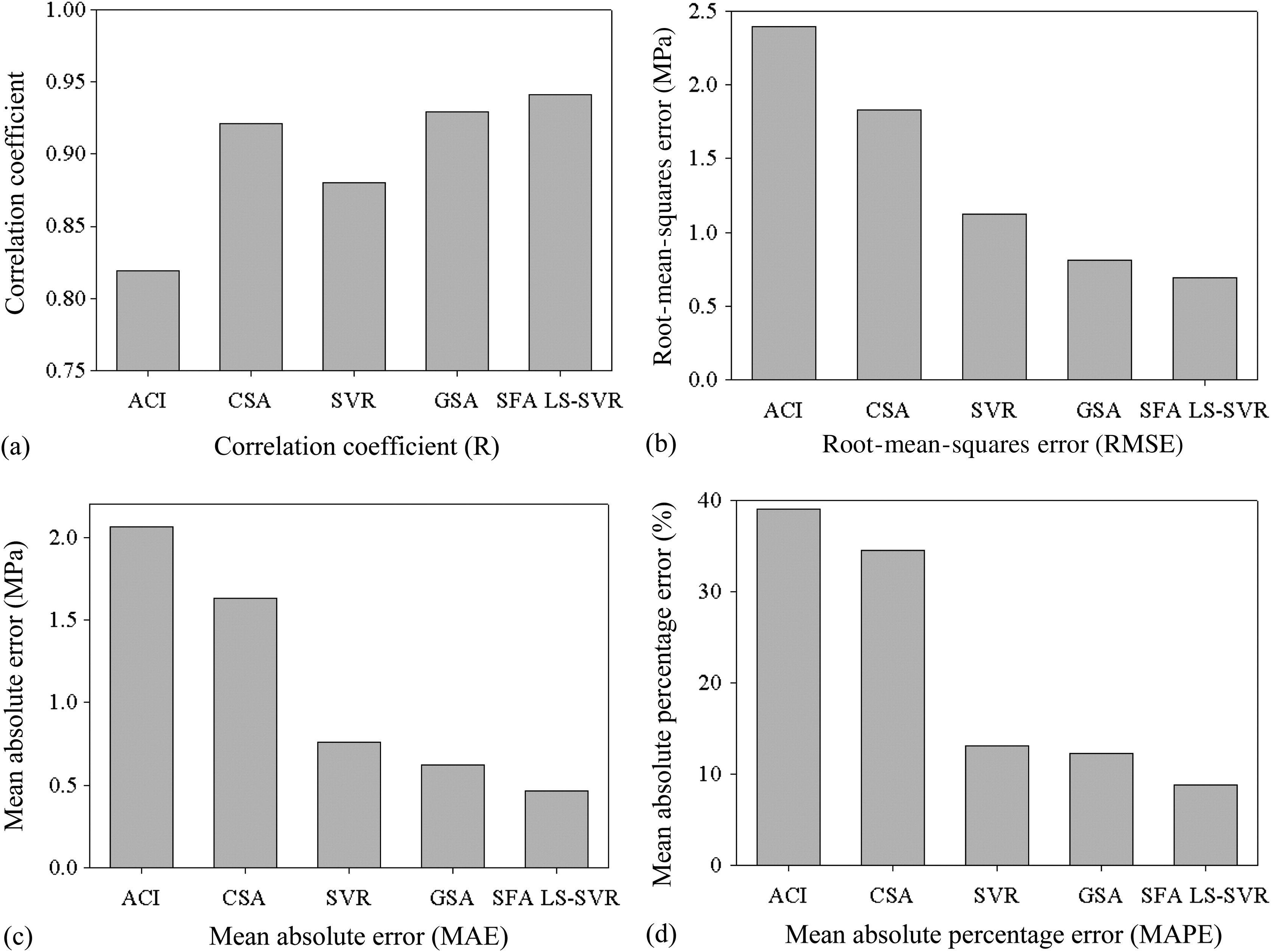 Shear Strength Prediction in Reinforced Concrete Deep Beams Using