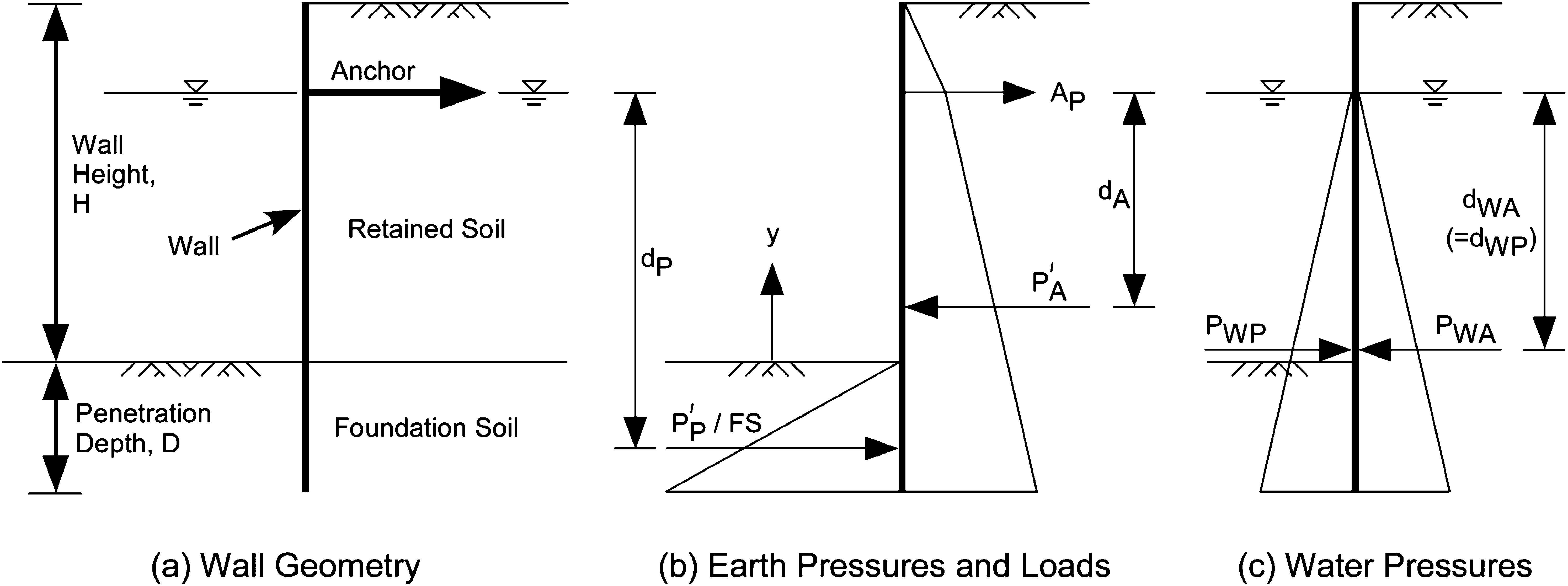 Lateral Earth Pressure Coefficients for Anchored Sheet Pile Walls