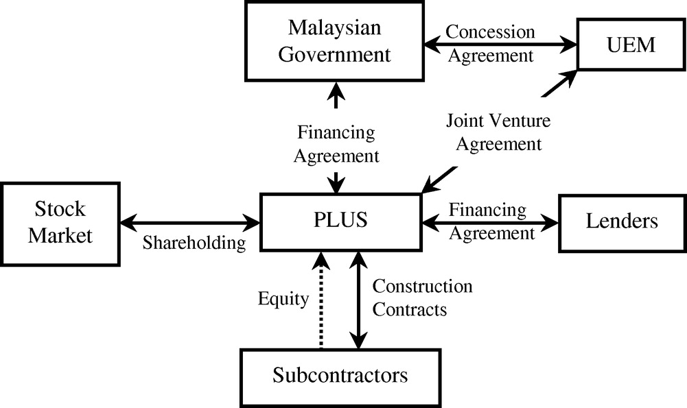 Risk Management Strategies For Privatized Infrastructure Projects