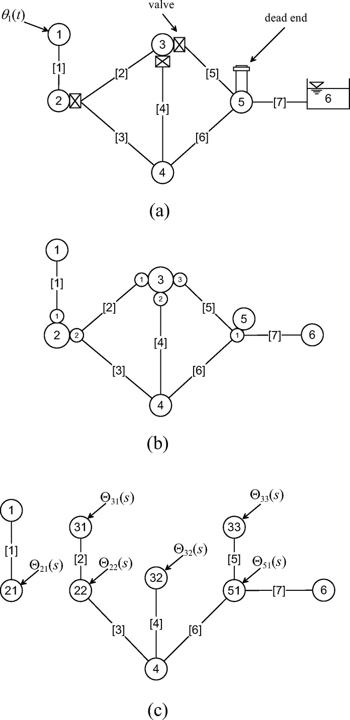 Frequency-Domain Modeling of Transients in Pipe Networks with