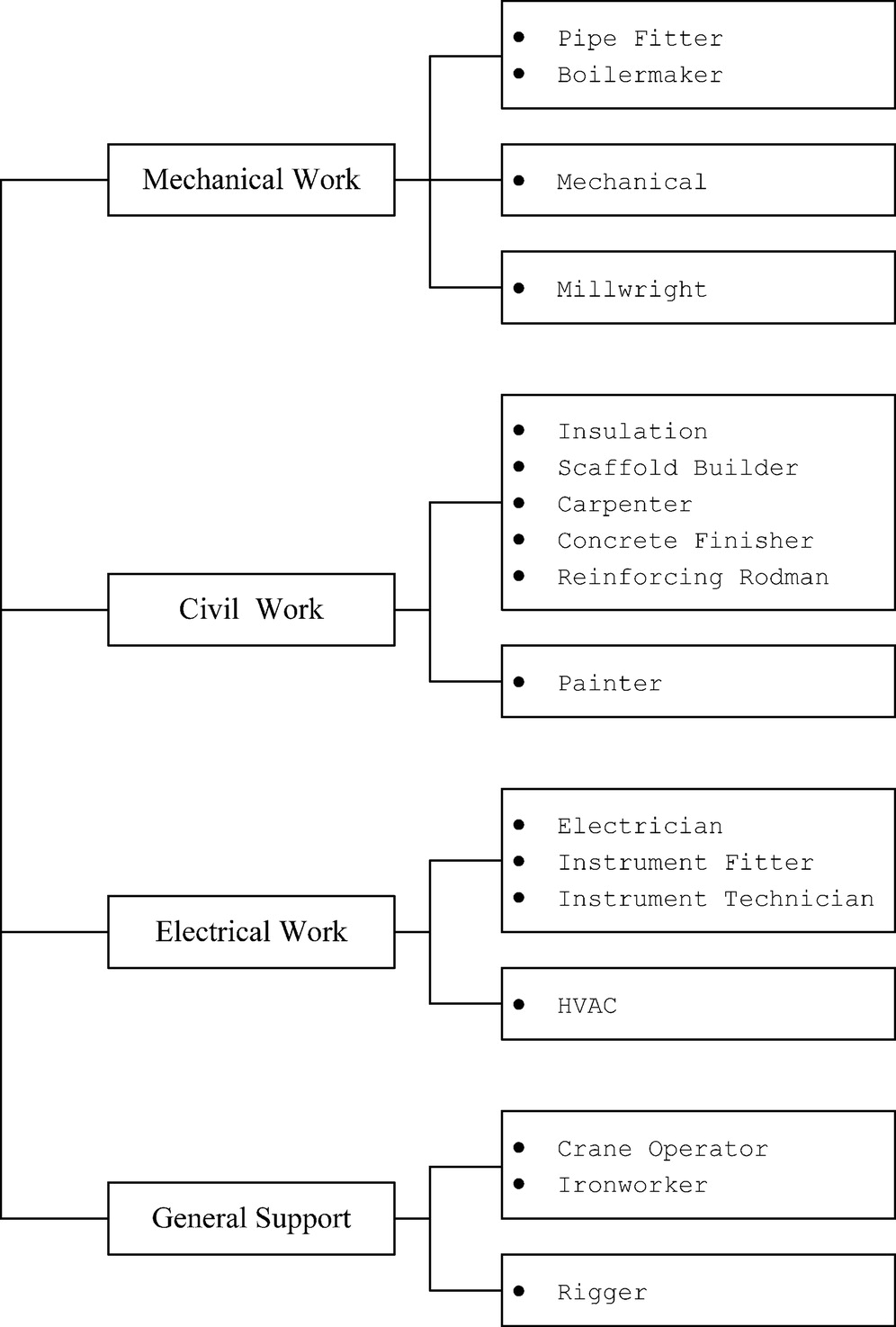 Analysis of Observed Skill Affinity Patterns and Motivation