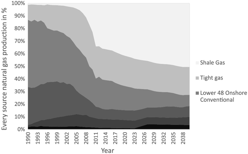 Can Fracking Be Environmentally Acceptable? | Journal of