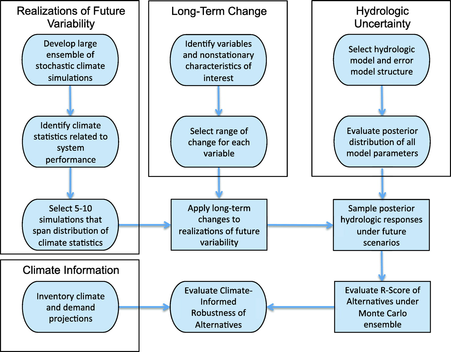 Expanded Decisionscaling Framework To Select Robust Longterm Watersystem  Plans Under Hydroclimatic Uncertainties  Journal Of Water Resources  Planning