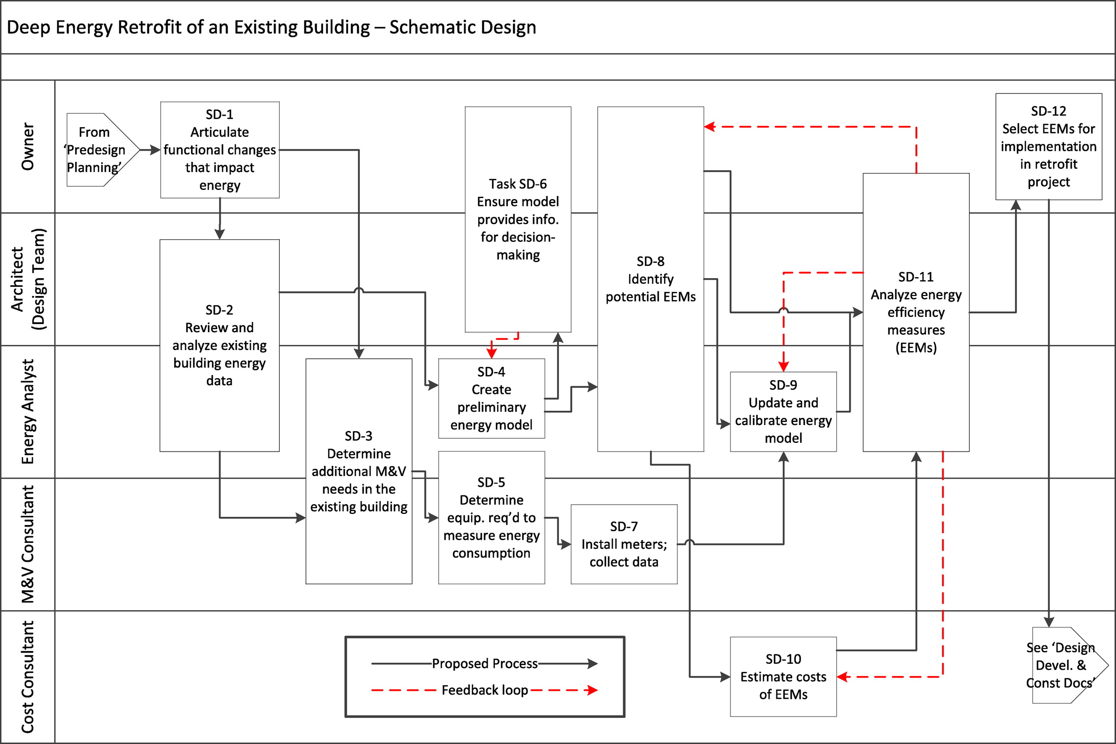 Building Retrofit Diagram Opinions About Wiring Wards Gilson Magneto Proposed Design Process For Deep Energy Savings In Commercial Rh Ascelibrary Org Icon Hud