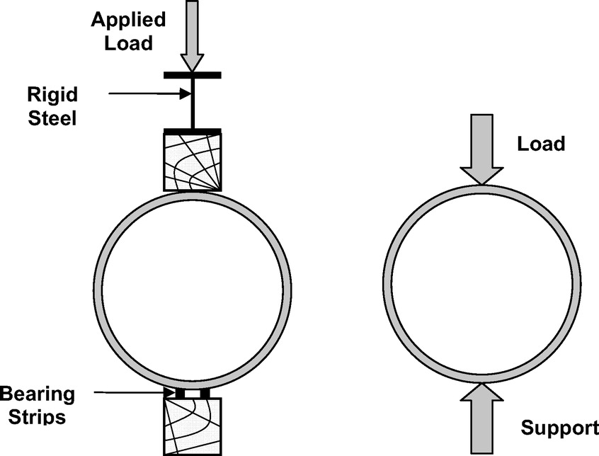 Recommendations for Design of Reinforced Concrete Pipe