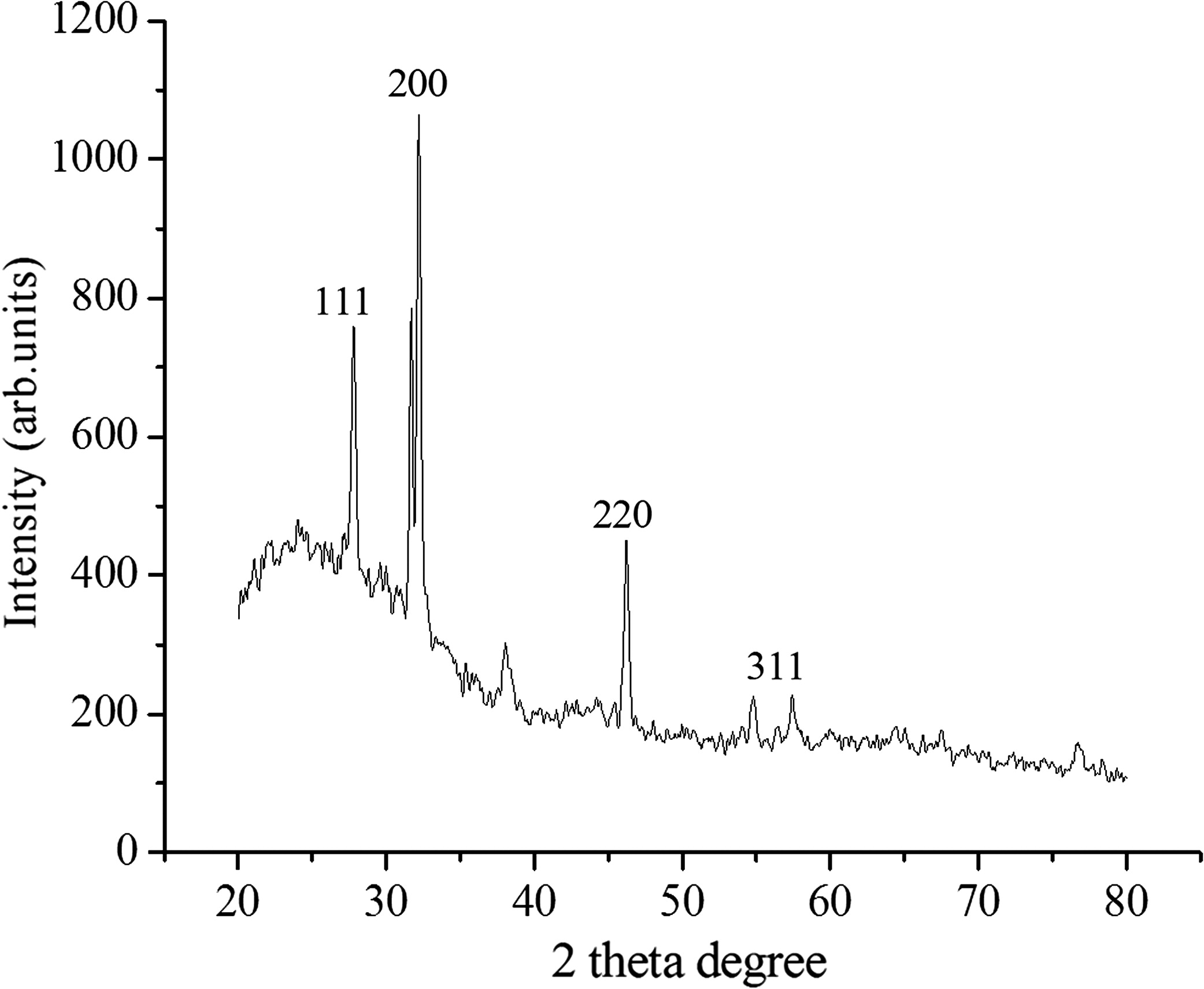 Formation Of Crystalline Metal Nanoparticles By Marine Isolates And Zero Crossing Detector Using Ic 311 Their Microbial Consortium Journal Environmental Engineering Vol 142 No 9