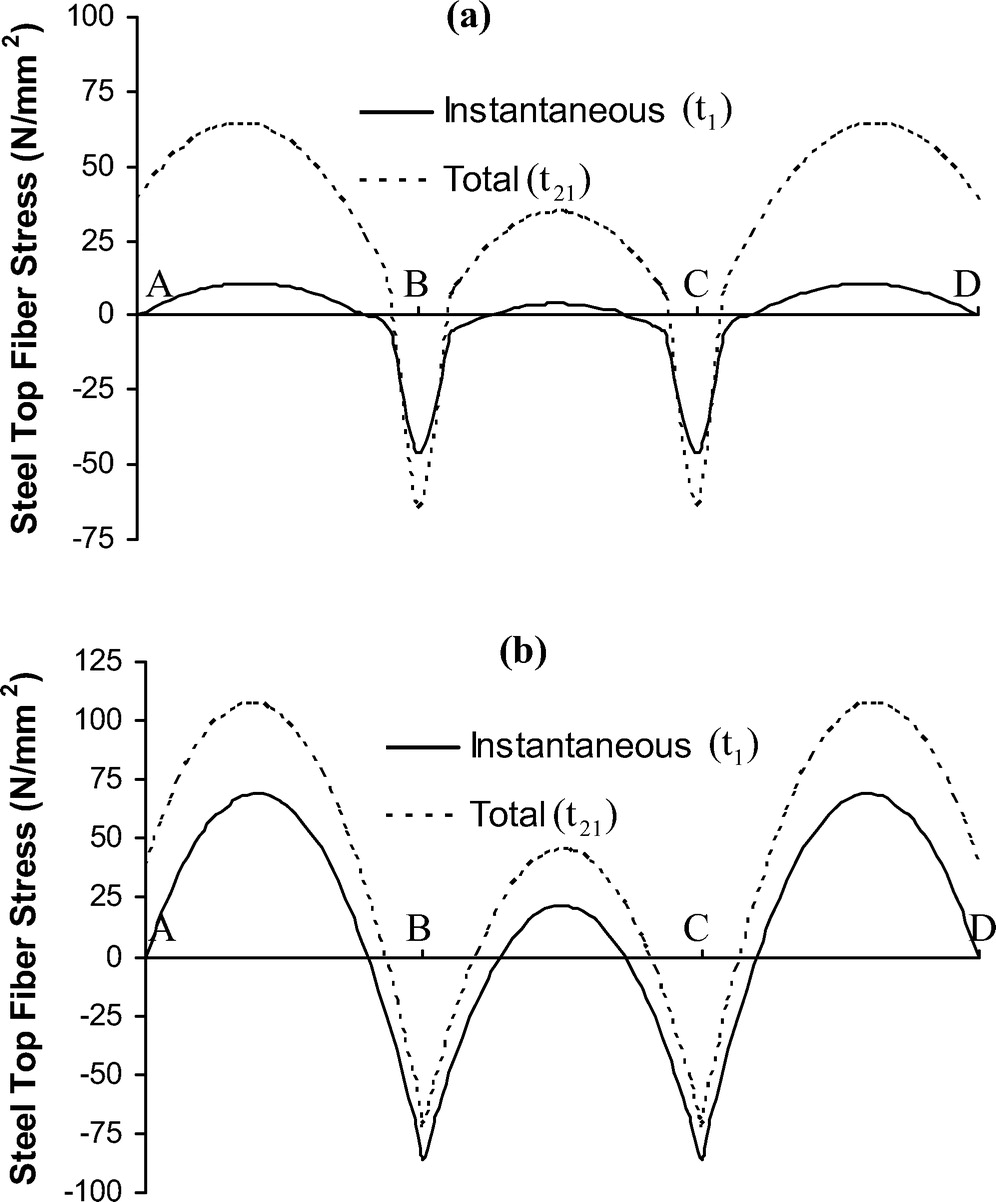 Control of Creep and Shrinkage Effects in Steel Concrete Composite