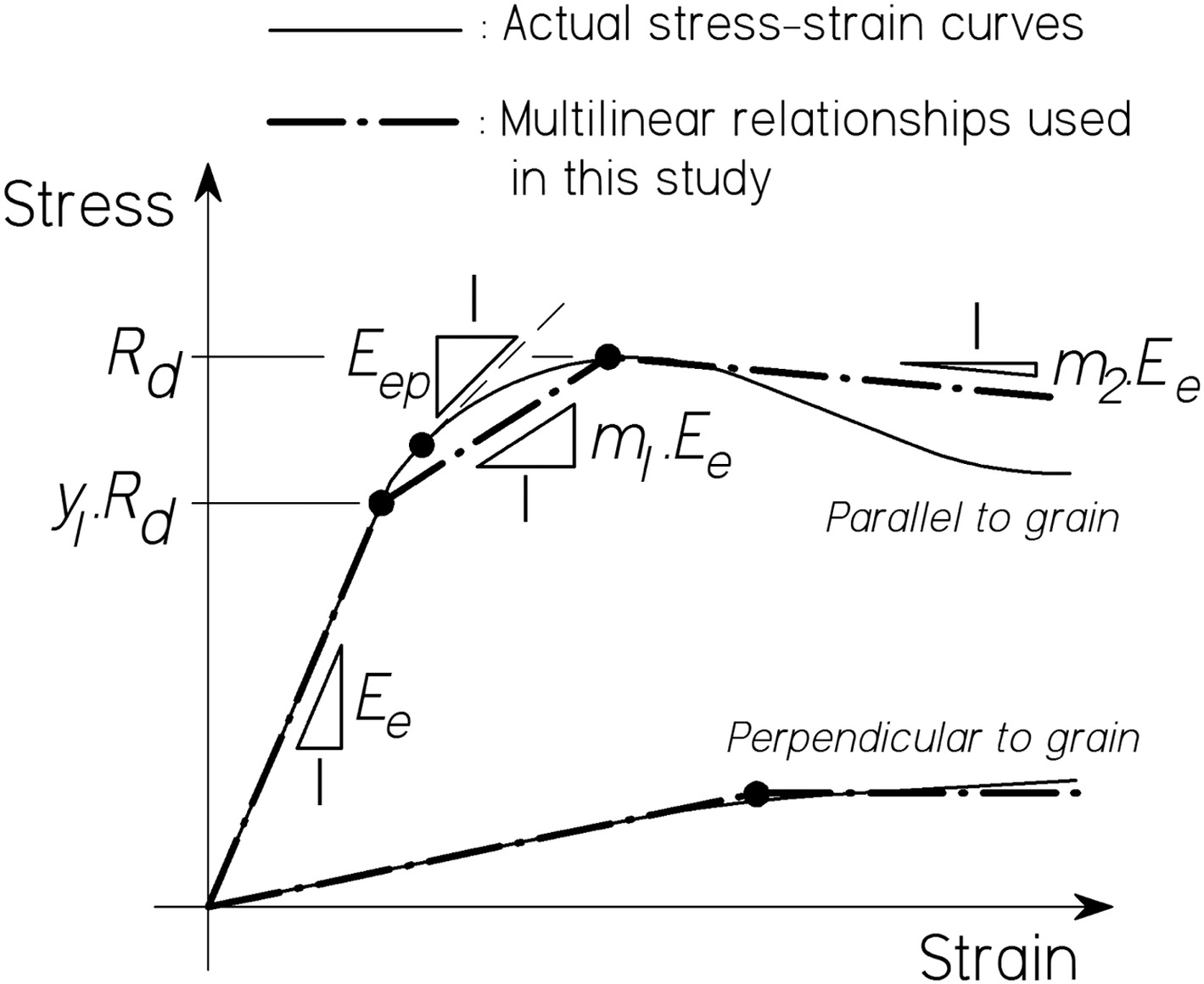 Compressive Strength Prediction Of Veneer Based Structural Products Stress Strain Curve Relationship Diagram And Explanation Journal Materials In Civil Engineering Vol 30 No 9