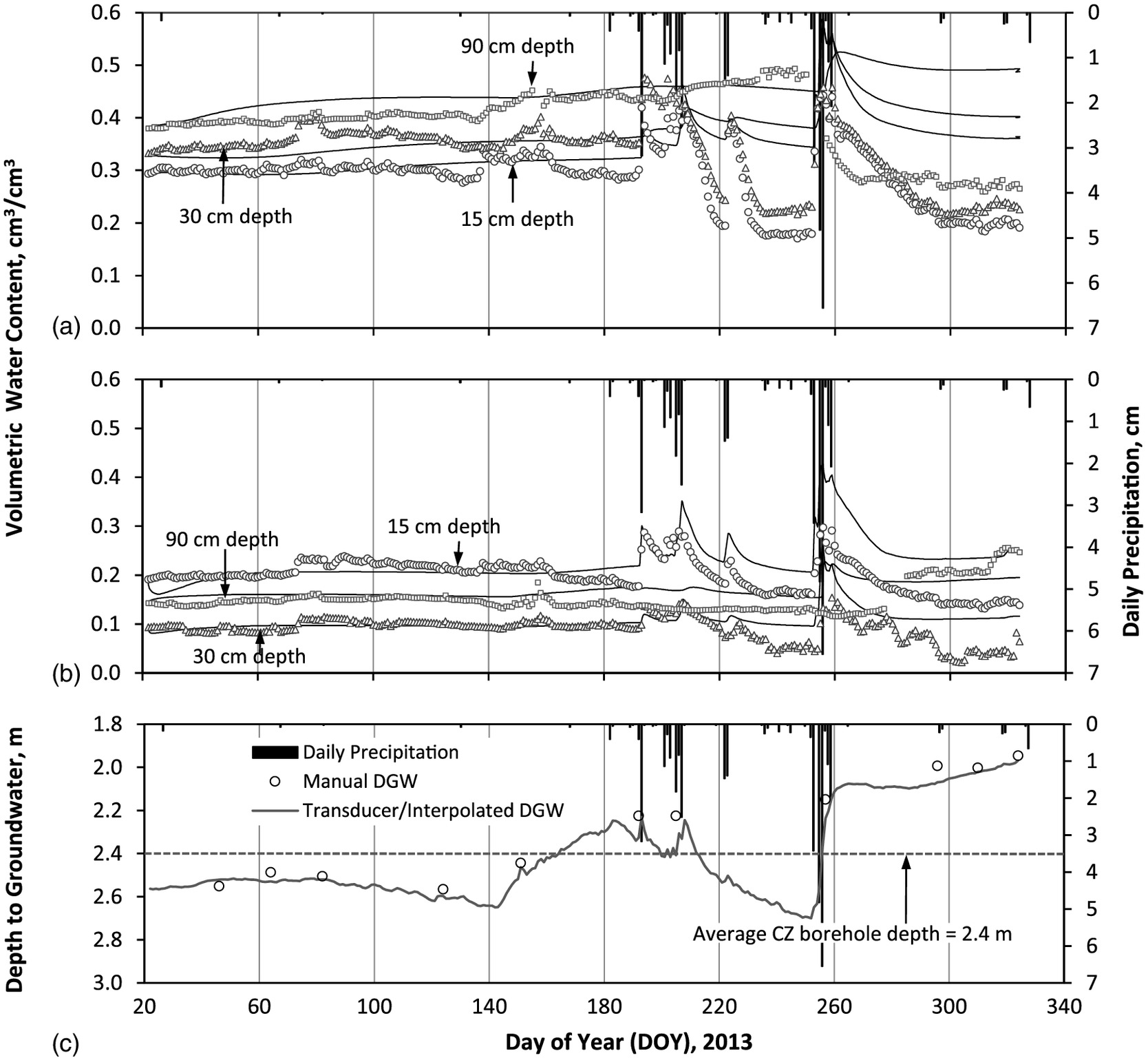 Rc Allen Instrument Wiring Diagrams Modeling Capillary Rise In Clinoptilolite Zeolite And Riparian Soils To Sustain Vegetation Water Scarce Areas Journal Of Irrigation Drainage