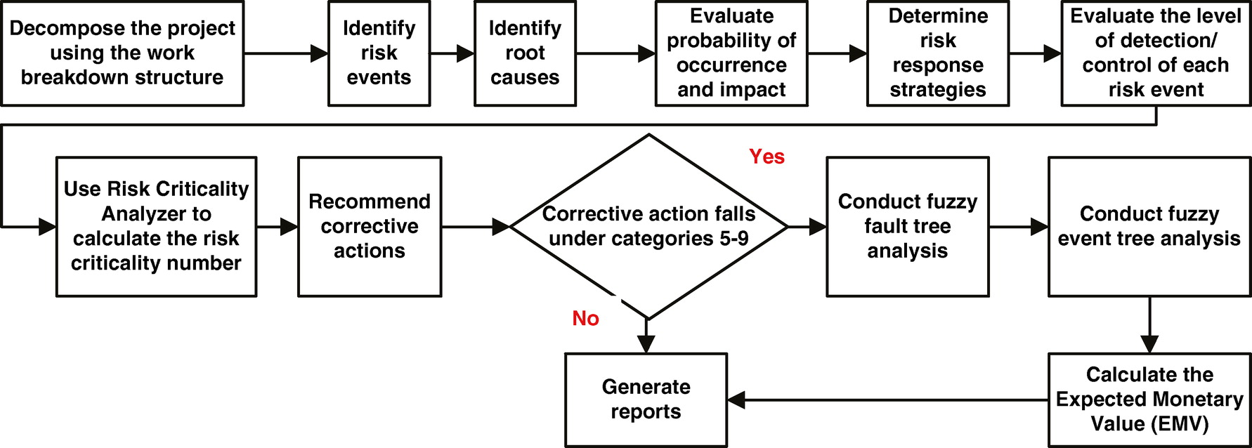 comprehensive hybrid framework for risk analysis in the comprehensive hybrid framework for risk analysis in the construction industry using combined failure mode and effect analysis fault trees event trees