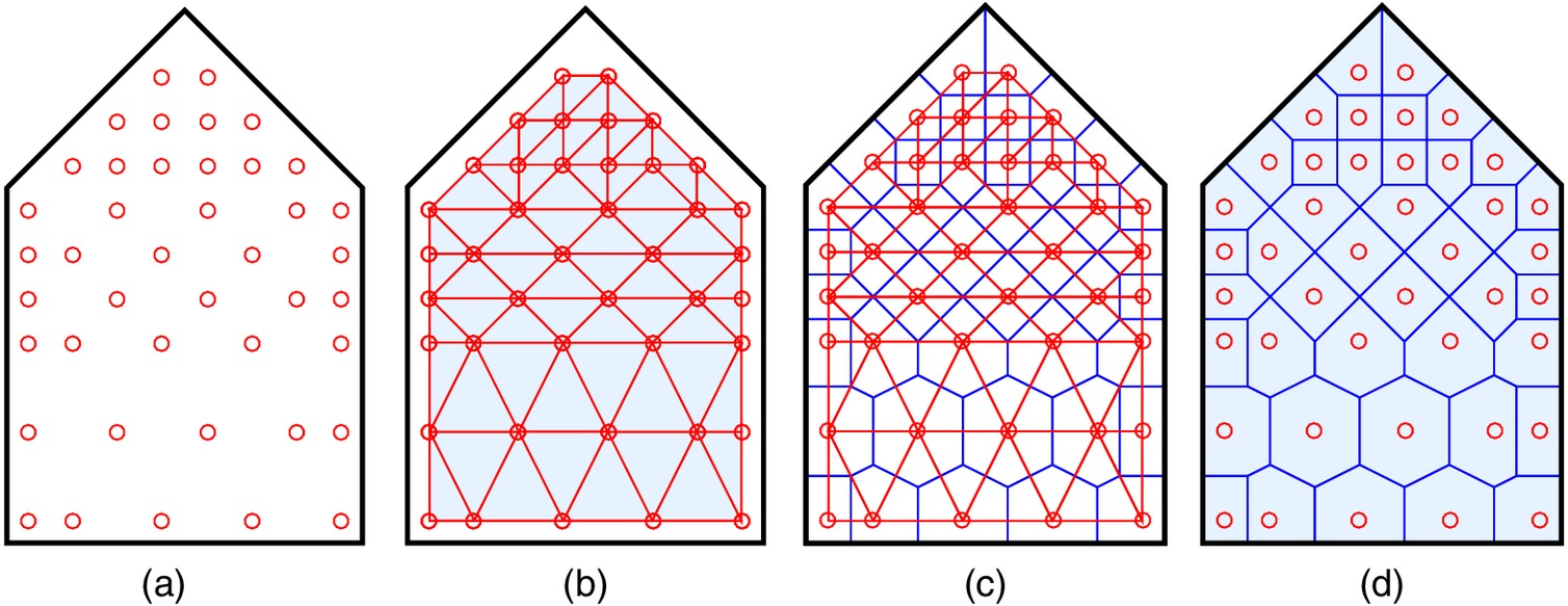 Wind Pressure Coefficients On Low Rise Building Enclosures Using Voronoi Diagram And Offset Curves Modern Tunnel Data Diagrams Asce Asme Journal Of Risk Uncertainty In