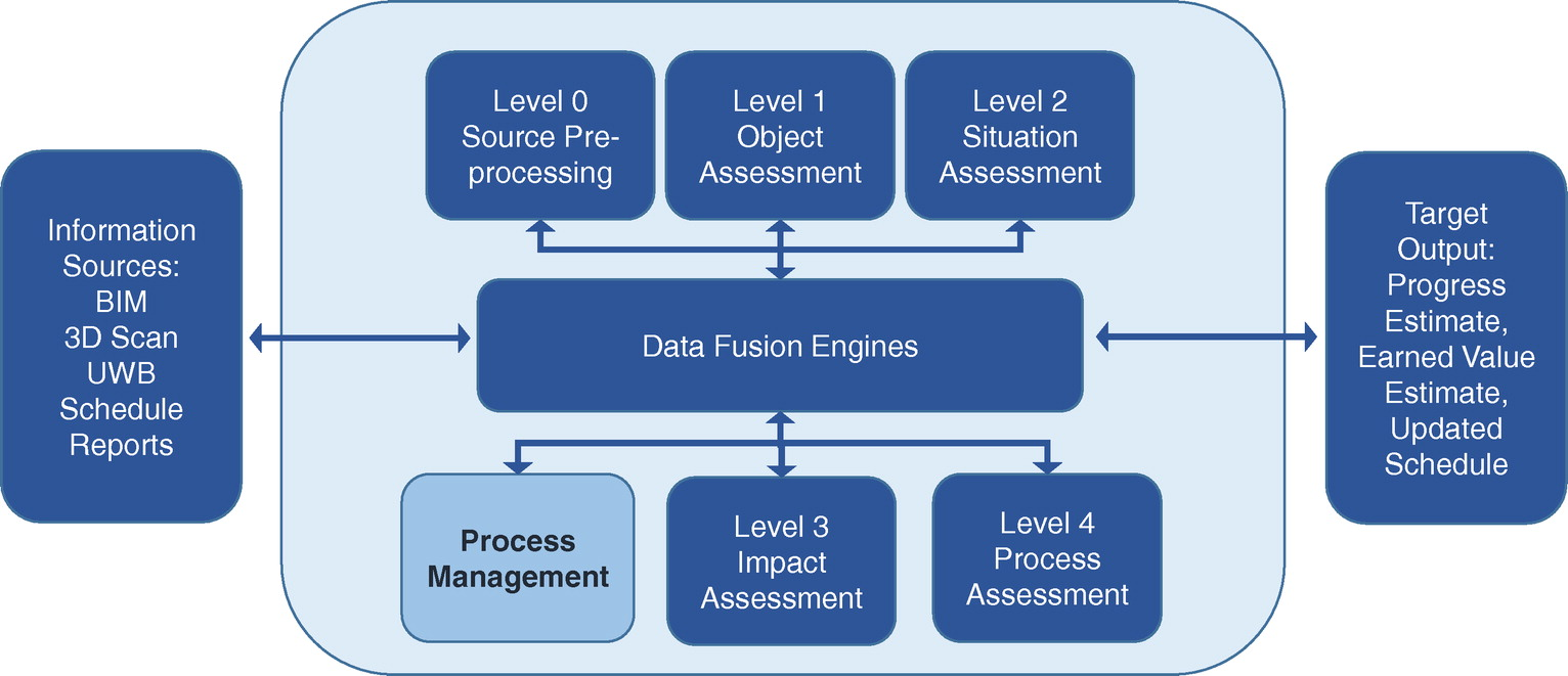 Data Fusion Process Management for Automated Construction