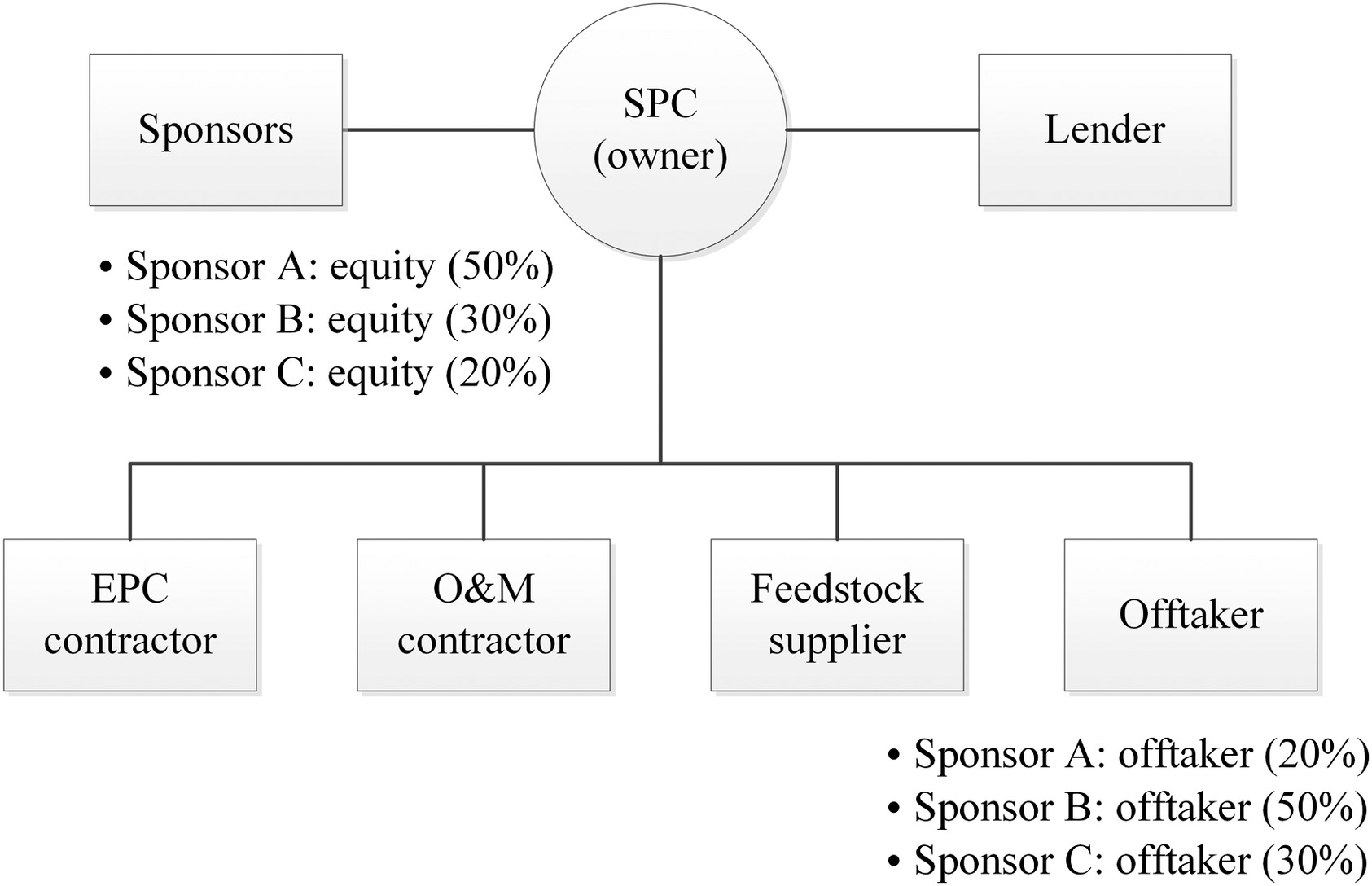 Method For Predicting Raw Material Prices Product Production Over Long Periods Journal Of Construction Engineering And Management Vol 145 No 1