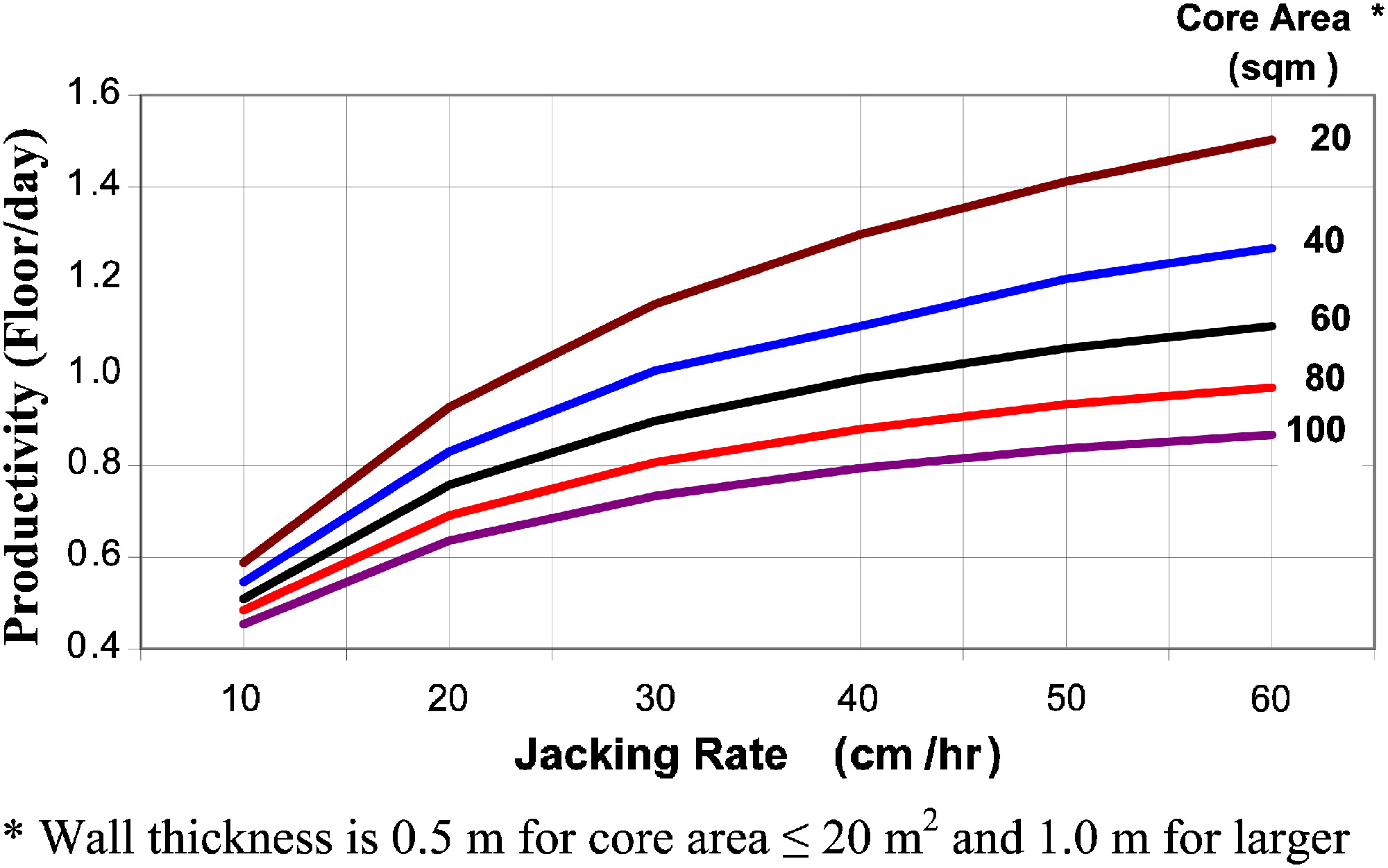 Slip-Form Application to Concrete Structures | Journal of