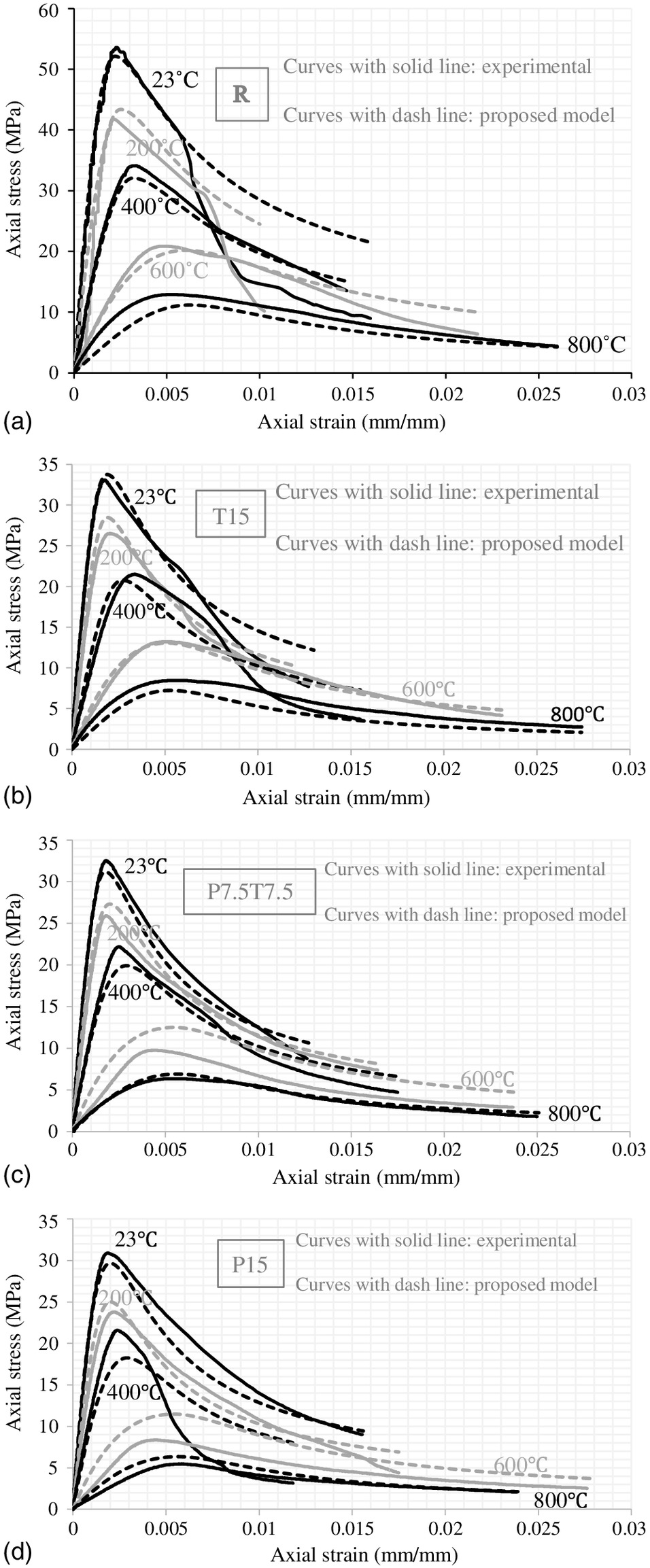Residual Compressive Stress–Strain Relationship for Hybrid