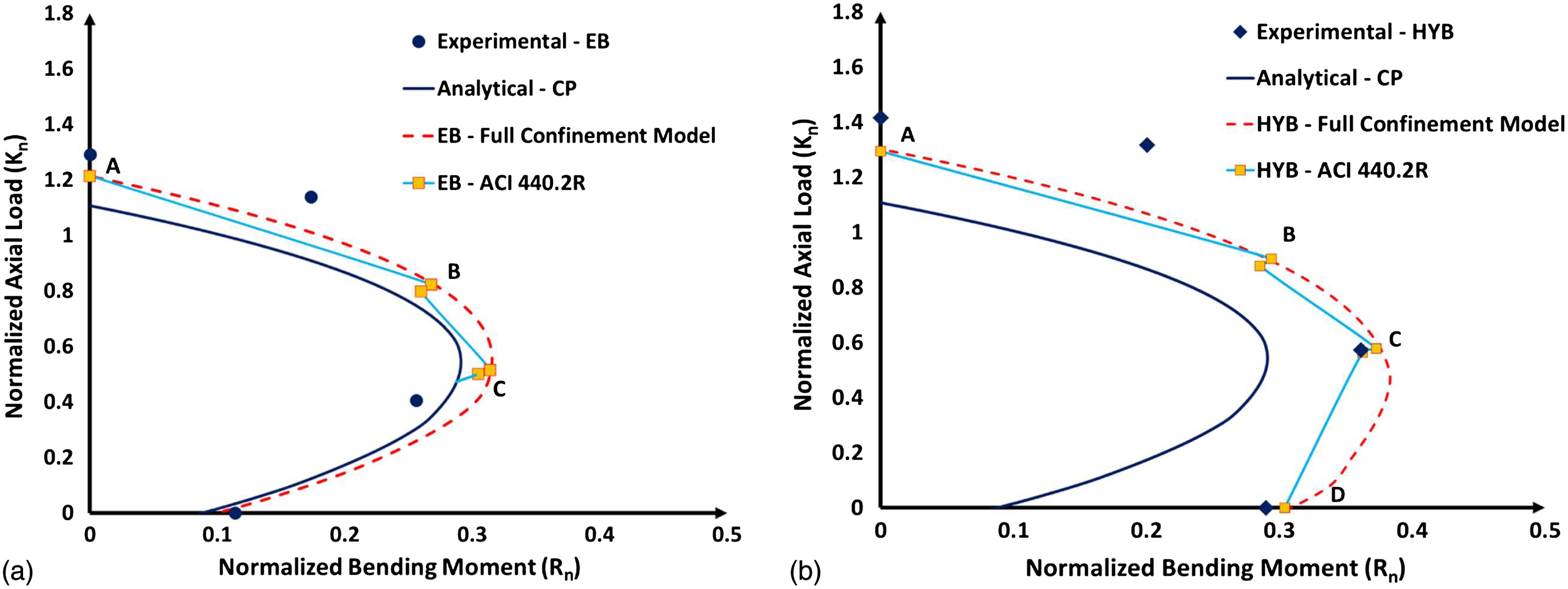 Experimental Investigation of the Effectiveness of Hybrid