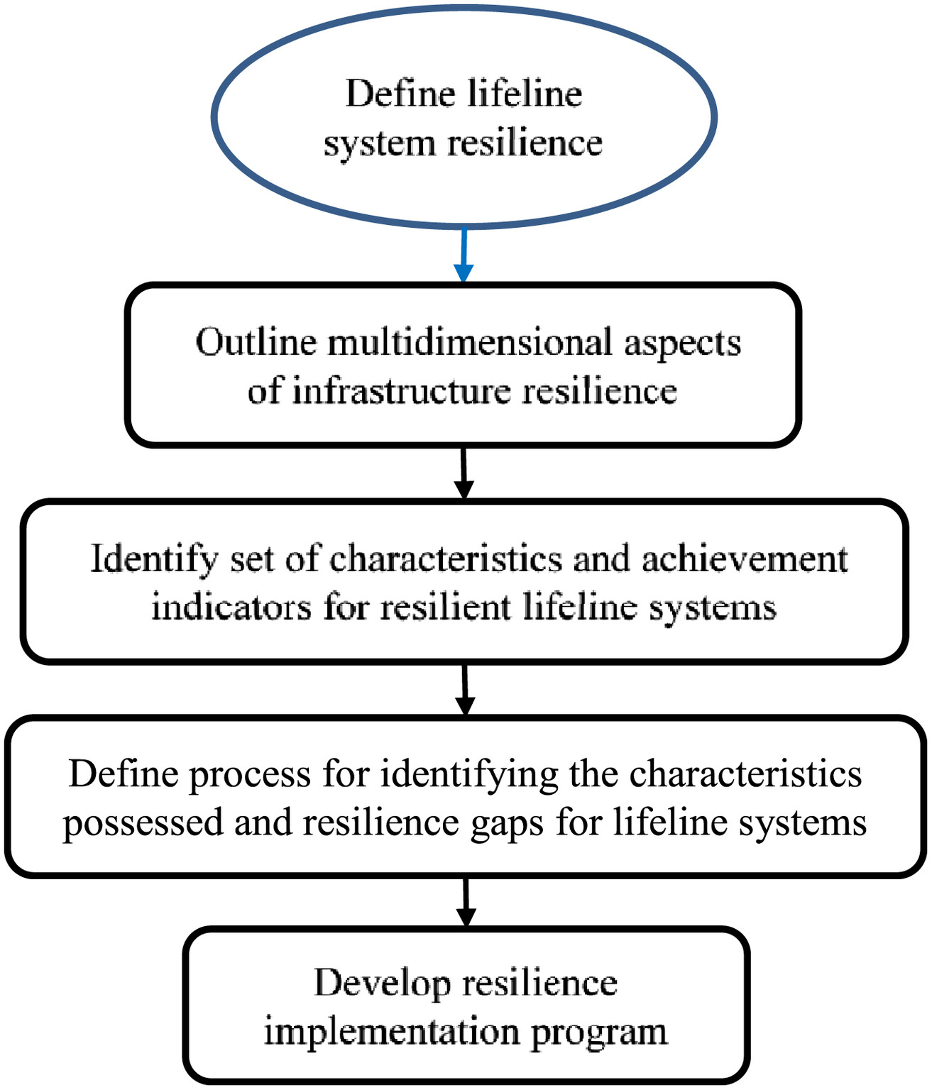 Establishing Characteristics to Operationalize Resilience for