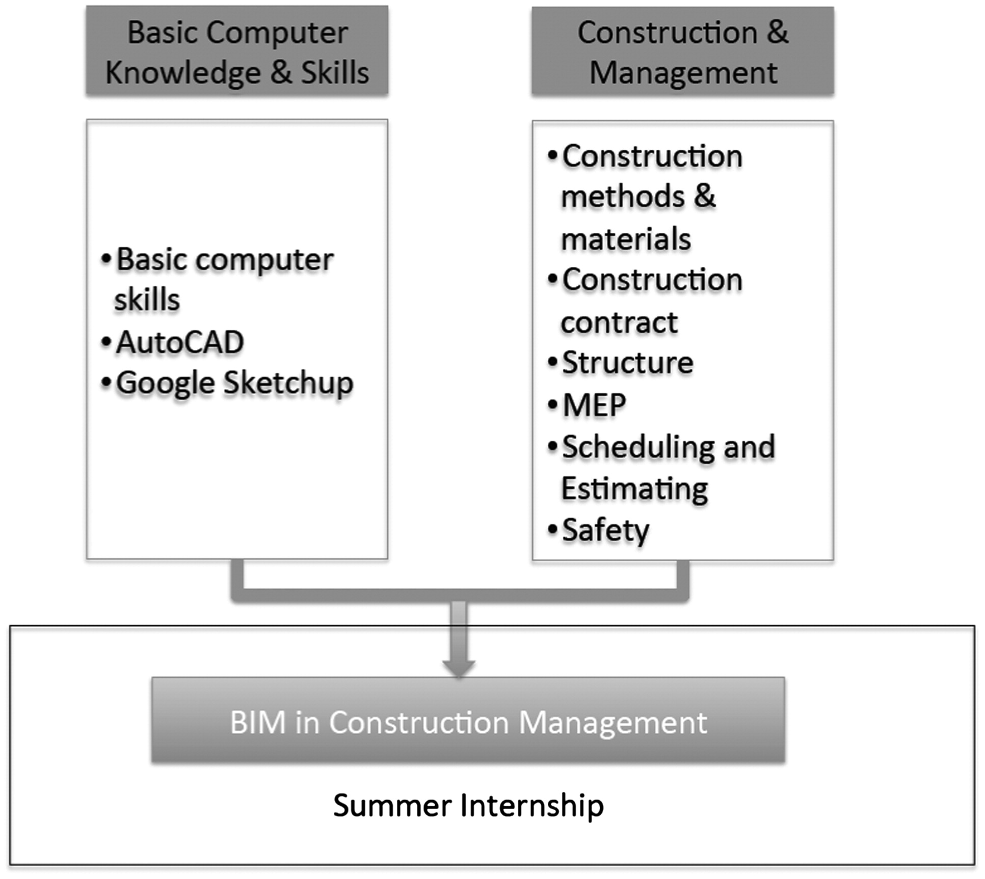 Building information modeling systematic course development for building information modeling systematic course development for undergraduate construction students journal of professional issues in engineering malvernweather Choice Image