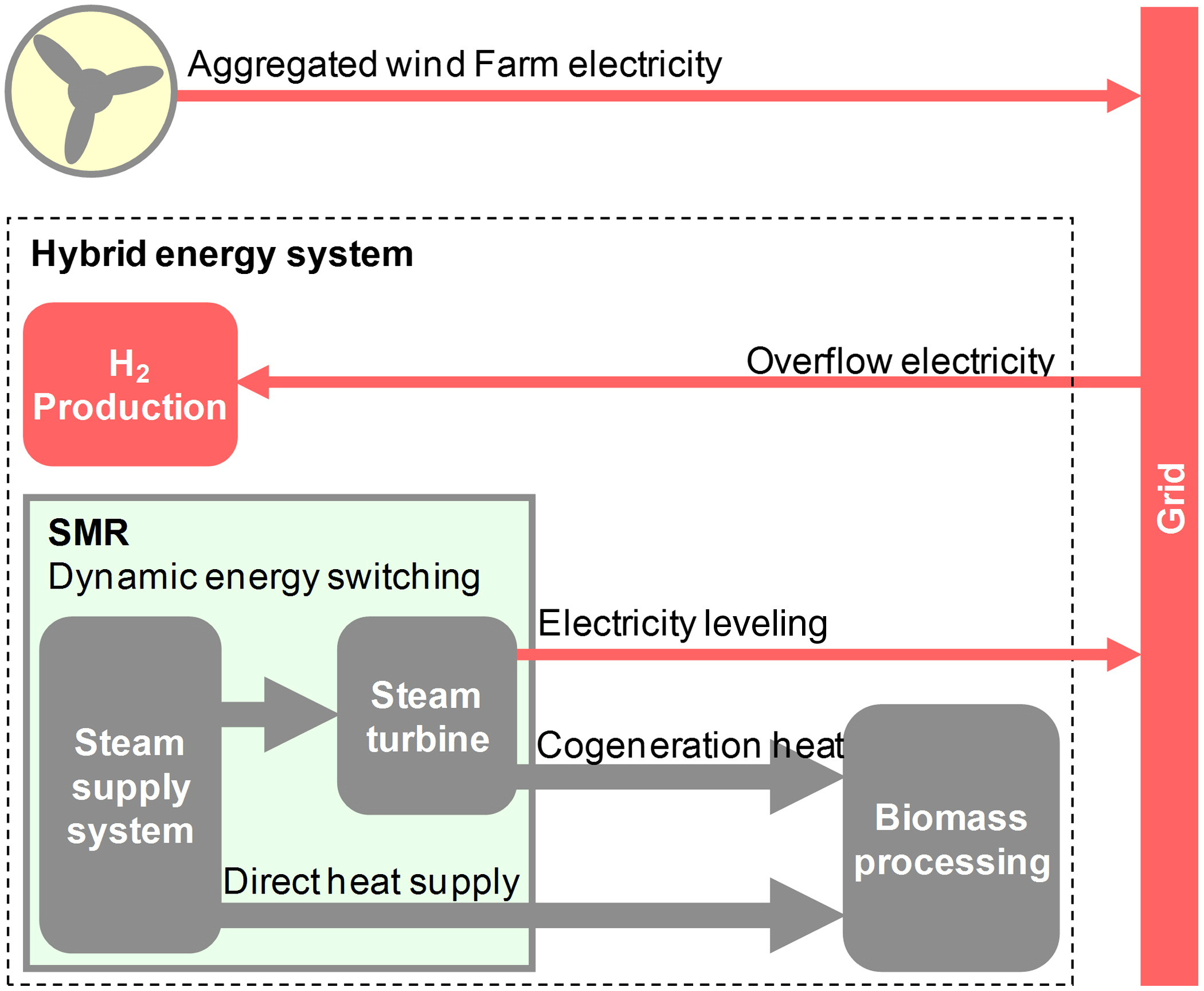 Role Of A Hybrid Energy System Comprising Small Medium Sized Wind Power Biomass Nuclear Reactor And Processing Plant In Scenario With High Deployment