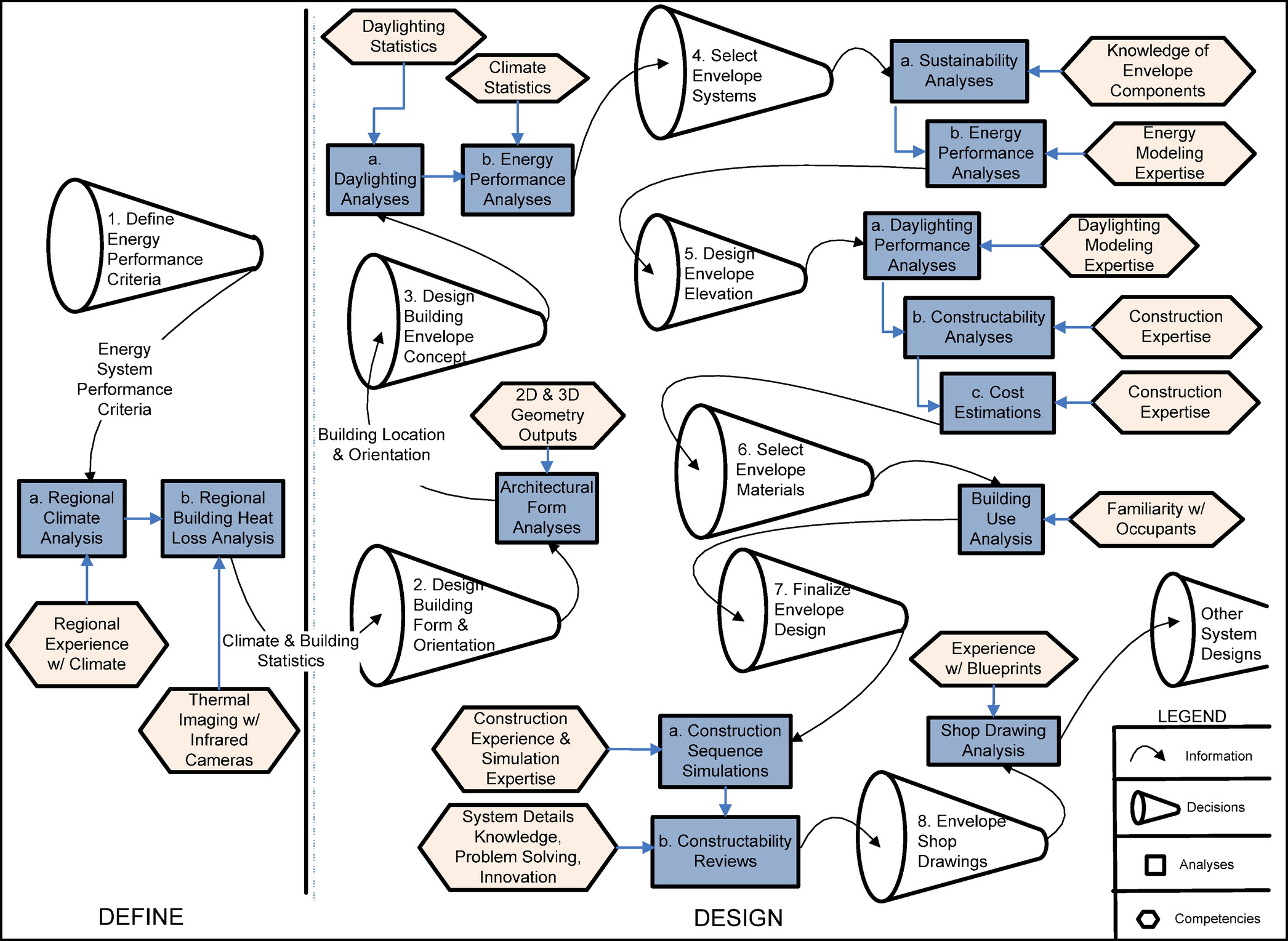 High-Performance Green Building Design Process Modeling and