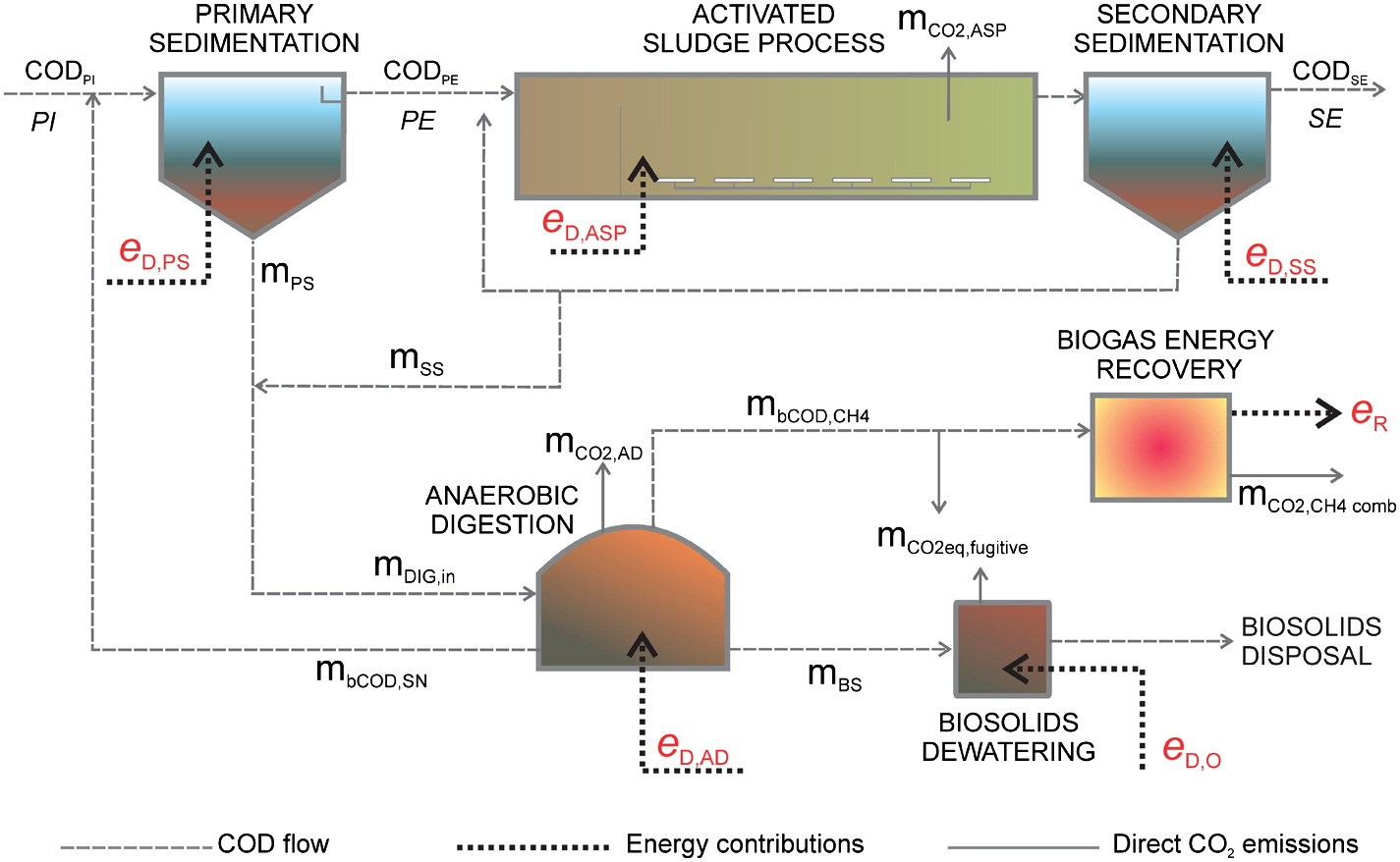 Greenhouse Gas Emissions From Wastewater Treatment Plants On A Process Flow Diagram Wwtp Plantwide Scale Sensitivity And Uncertainty Analysis Journal Of Environmental Engineering