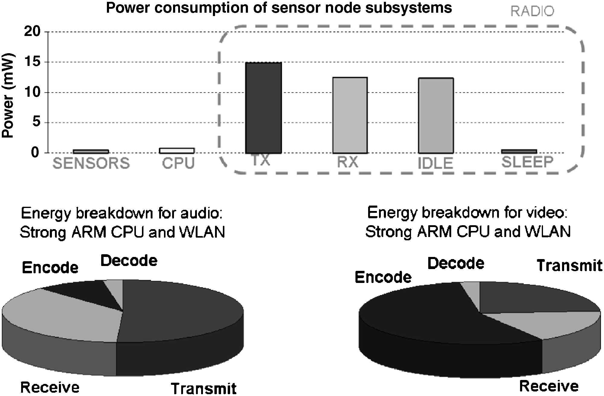 Energy Harvesting For Structural Health Monitoring Sensor Networks The Diagram Sgs447 Is Shown Below Part 16 5279 Journal Of Infrastructure Systems Vol 14 No 1