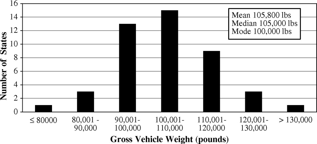 Review of State DOTs Policies for Overweight Truck Fees and