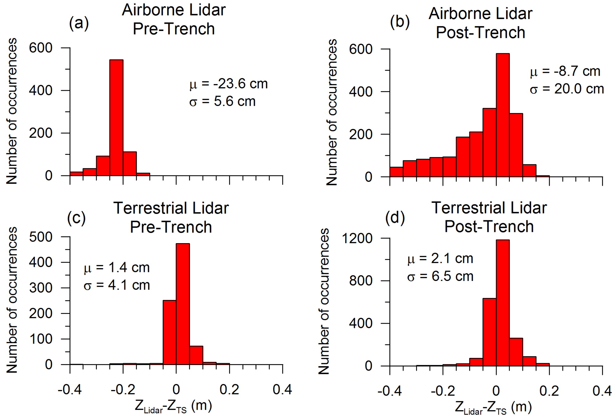 Use of Airborne and Terrestrial Lidar to Detect Ground
