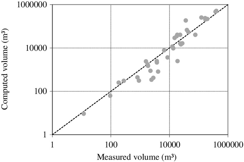 Modeling the Effect of Multiple Reservoirs on Water and Sediment