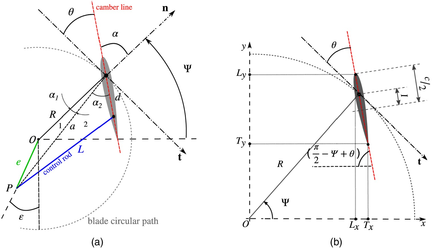 Parametric Analysis of a Large-Scale Cycloidal Rotor in