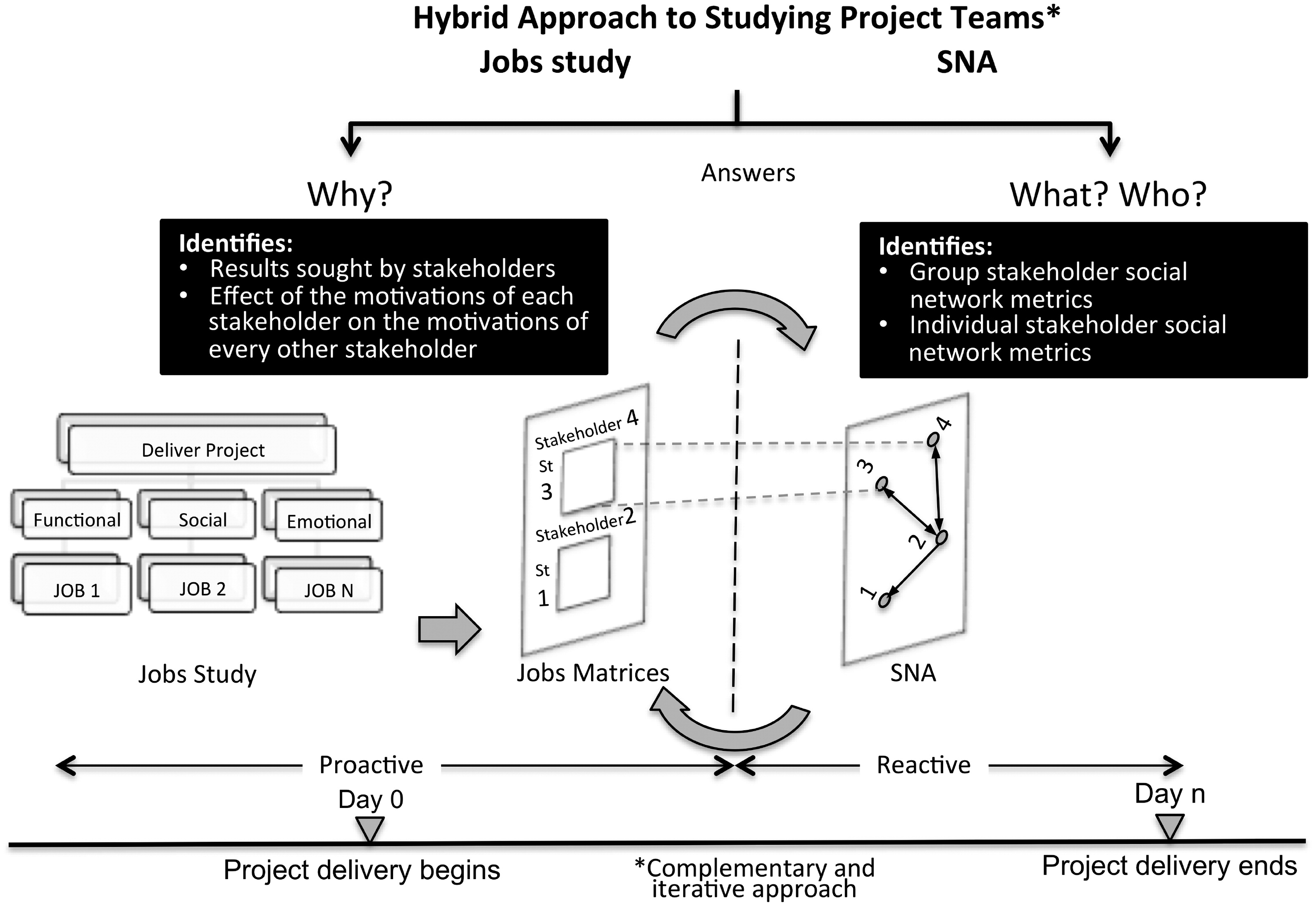 When to Use An Agile  Waterfall  or    Hybrid    Development Process     No