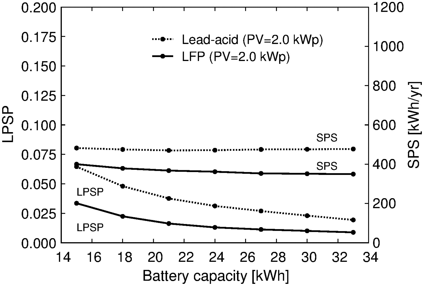 Numerical Analysis Of High Performance Lithium Ion And Lead Acid Pv Diagrams Wiring To Battery Storage Batteries With Capacity Fade For An Off Grid Residential System Journal Energy