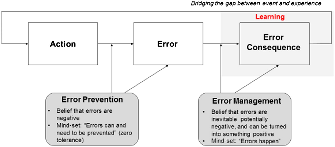 Toward error management in construction moving beyond a zero vision toward error management in construction moving beyond a zero vision journal of construction engineering and management vol 142 no 11 ccuart Images